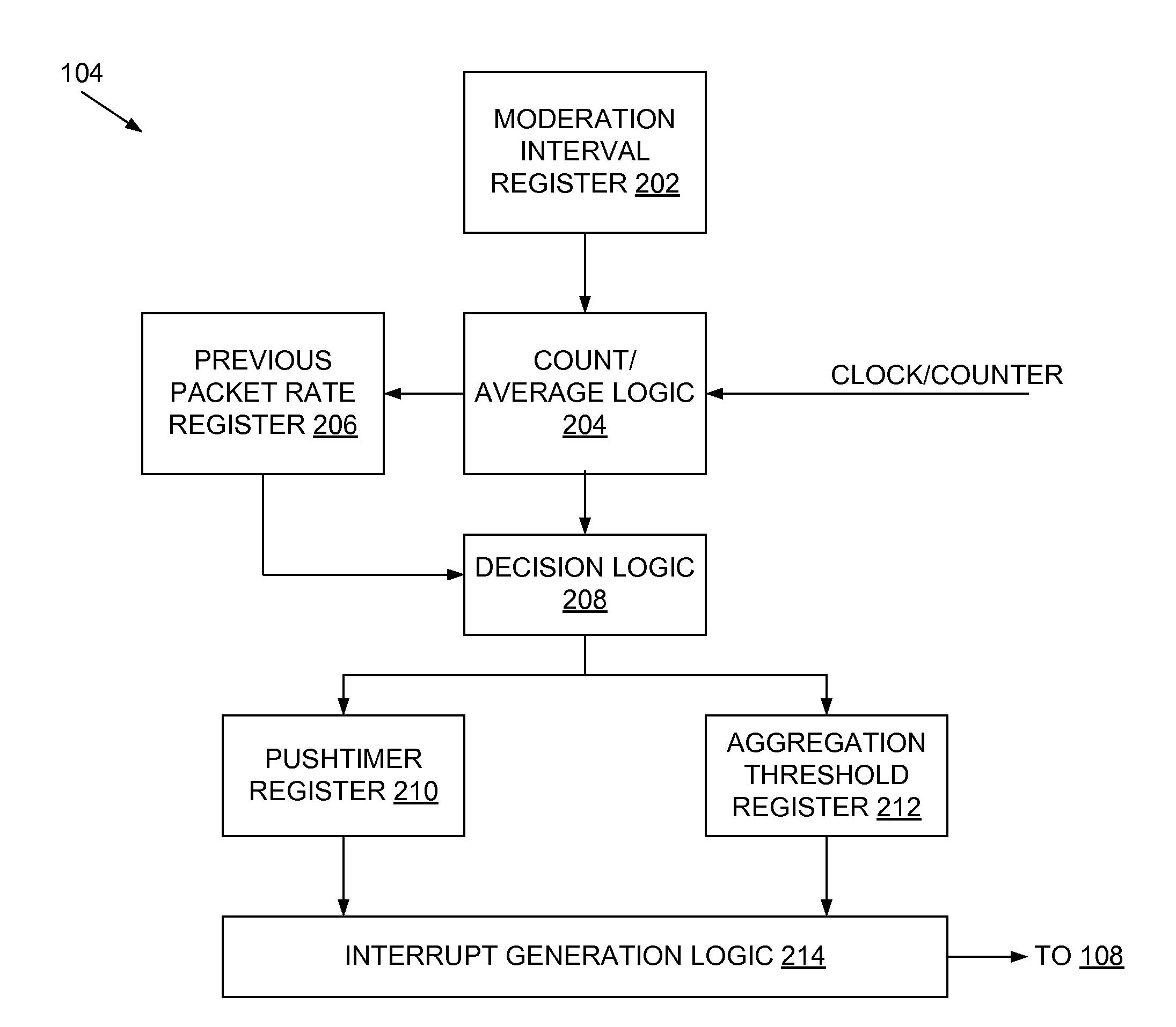 Brevet US20140006667 - Adaptive hardware interrupt moderation