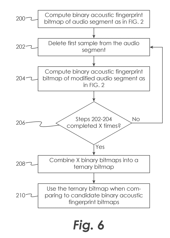 Patent Us20140195501 System And Method For Fingerprinting Datasets