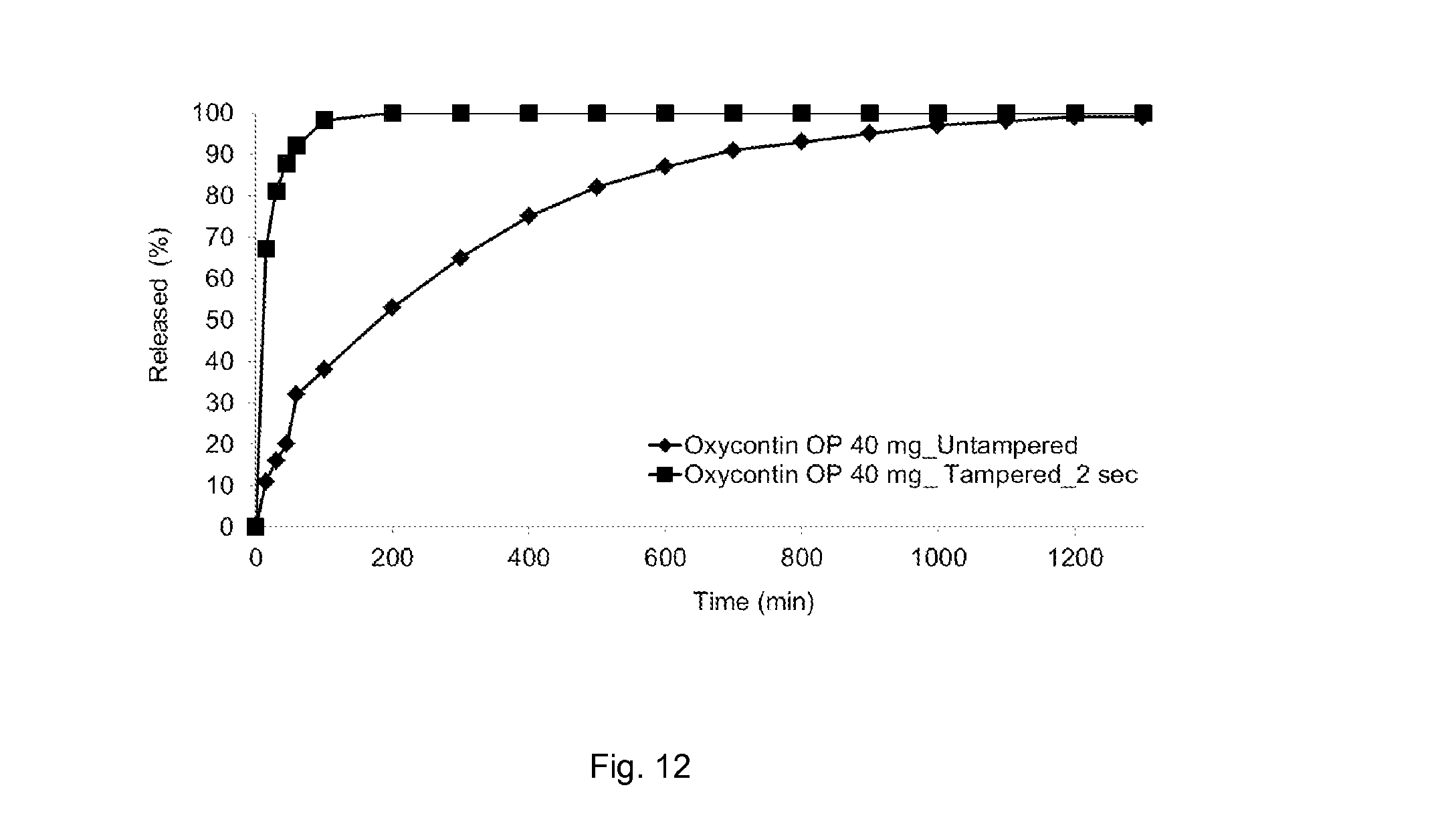 Patent US20140220126 - Abuse-deterrent pharmaceutical compositions