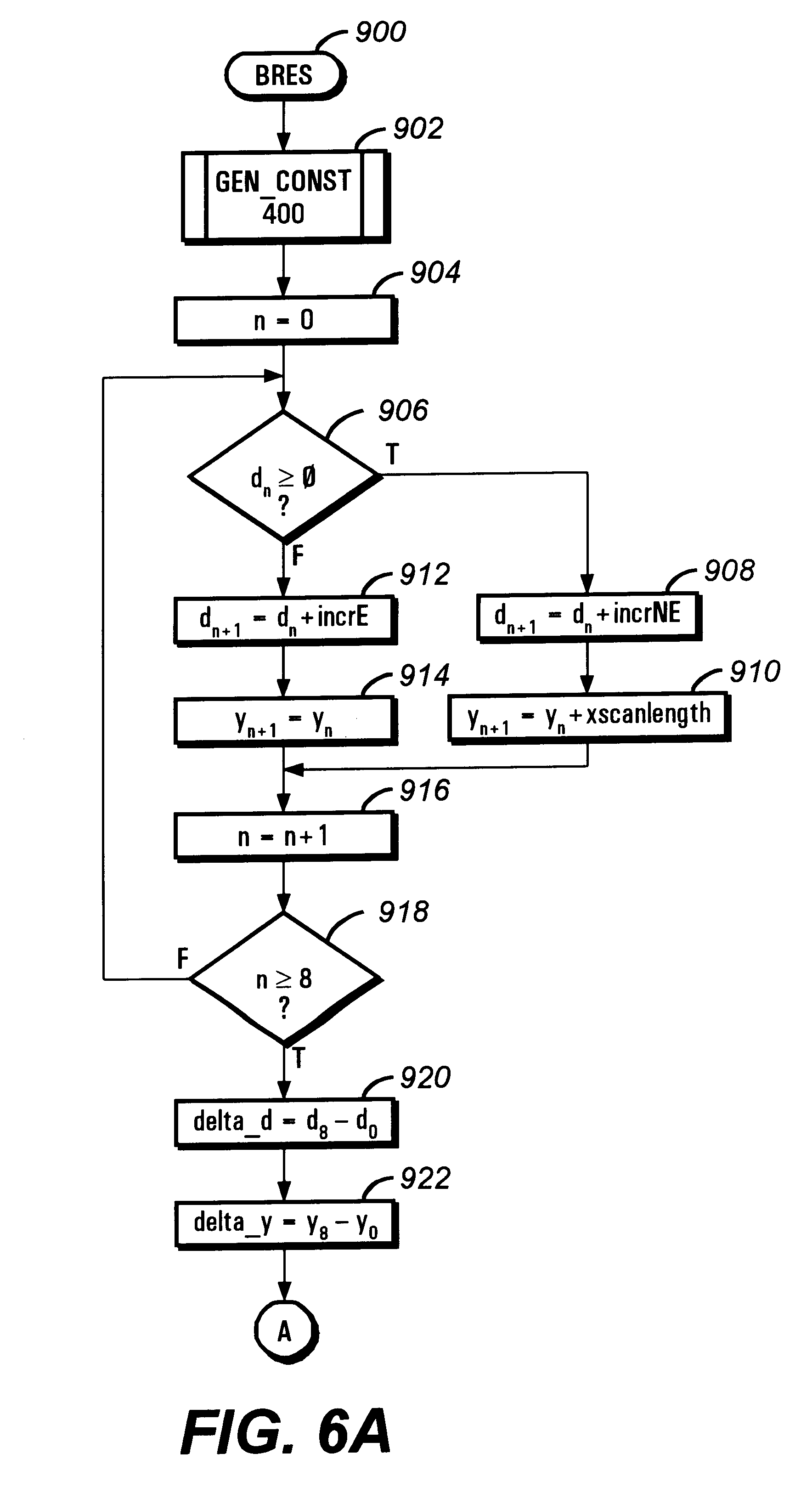 Flowchart Of Dda Algorithm For Line Drawing In Computer Graphics