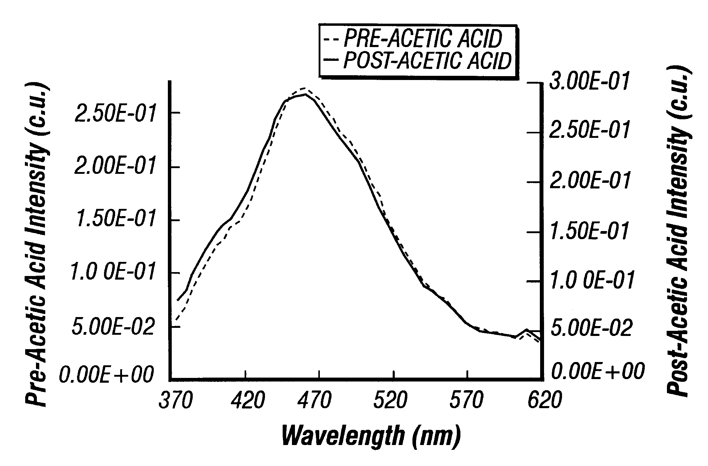 absorption spectroscopy and acetic acid How to use an infra-red spectrum to  the infra-red spectrum for ethanoic acid looks like this: the possible absorption due to  to the infra-red spectroscopy.