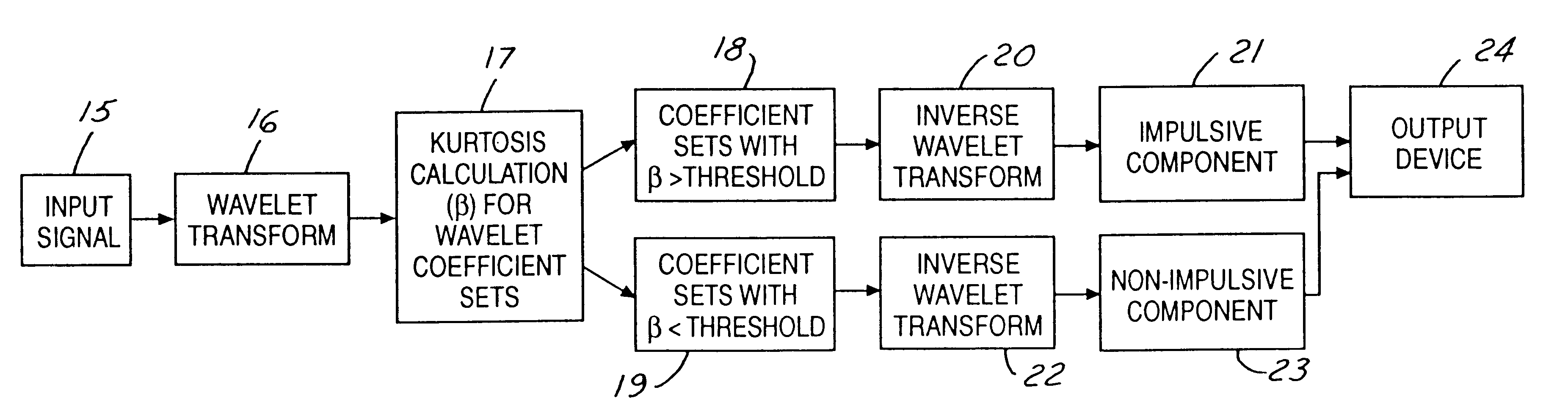 Patente US6249749 - Method and apparatus for separation of