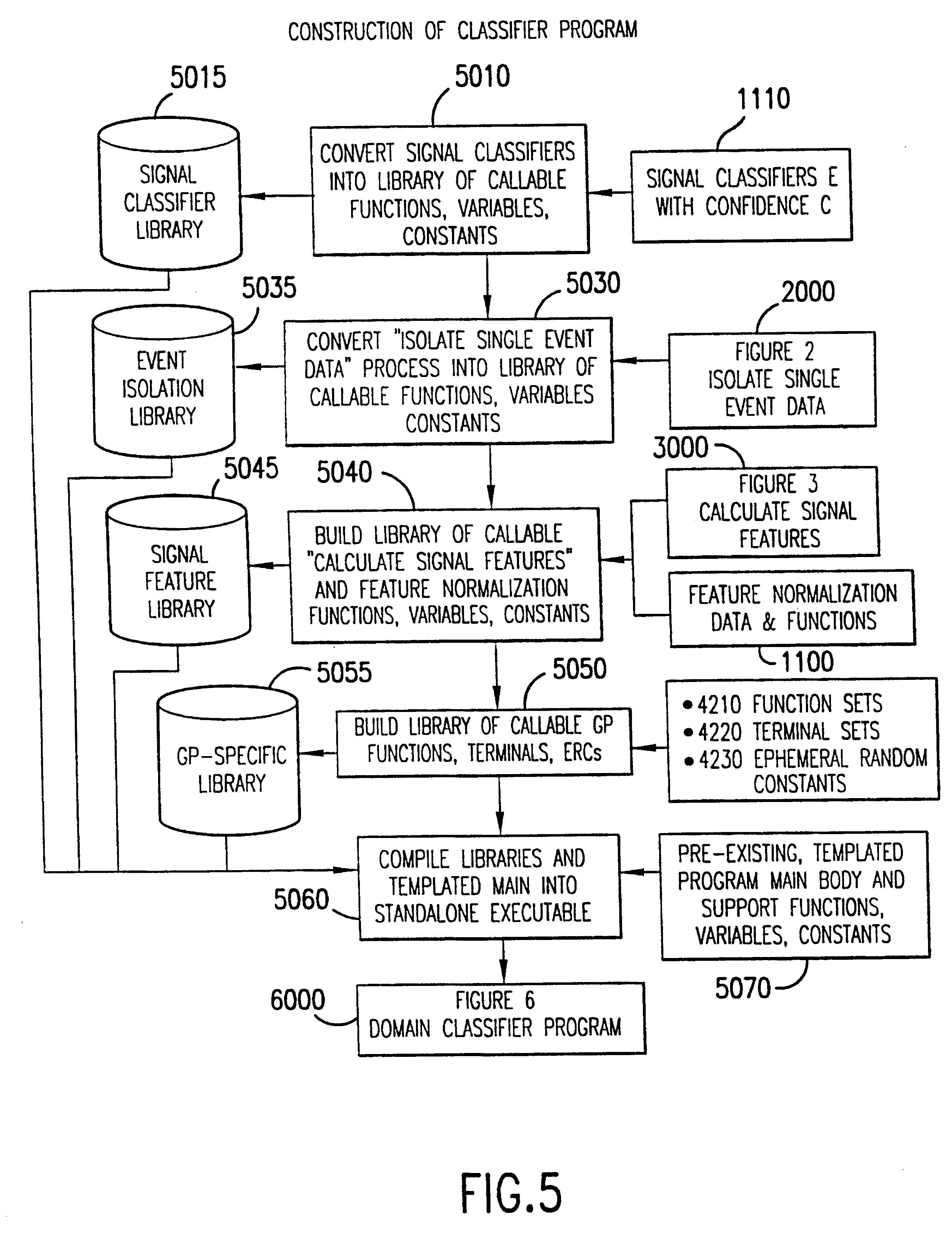 a structured programming approach to generate an input process output chart for the application The generation of activity description charts, and hierarchy plus input-process- output (hipo) documen- tation during  a repair site and generate management  reports about the  the test executive operates as an application program for.