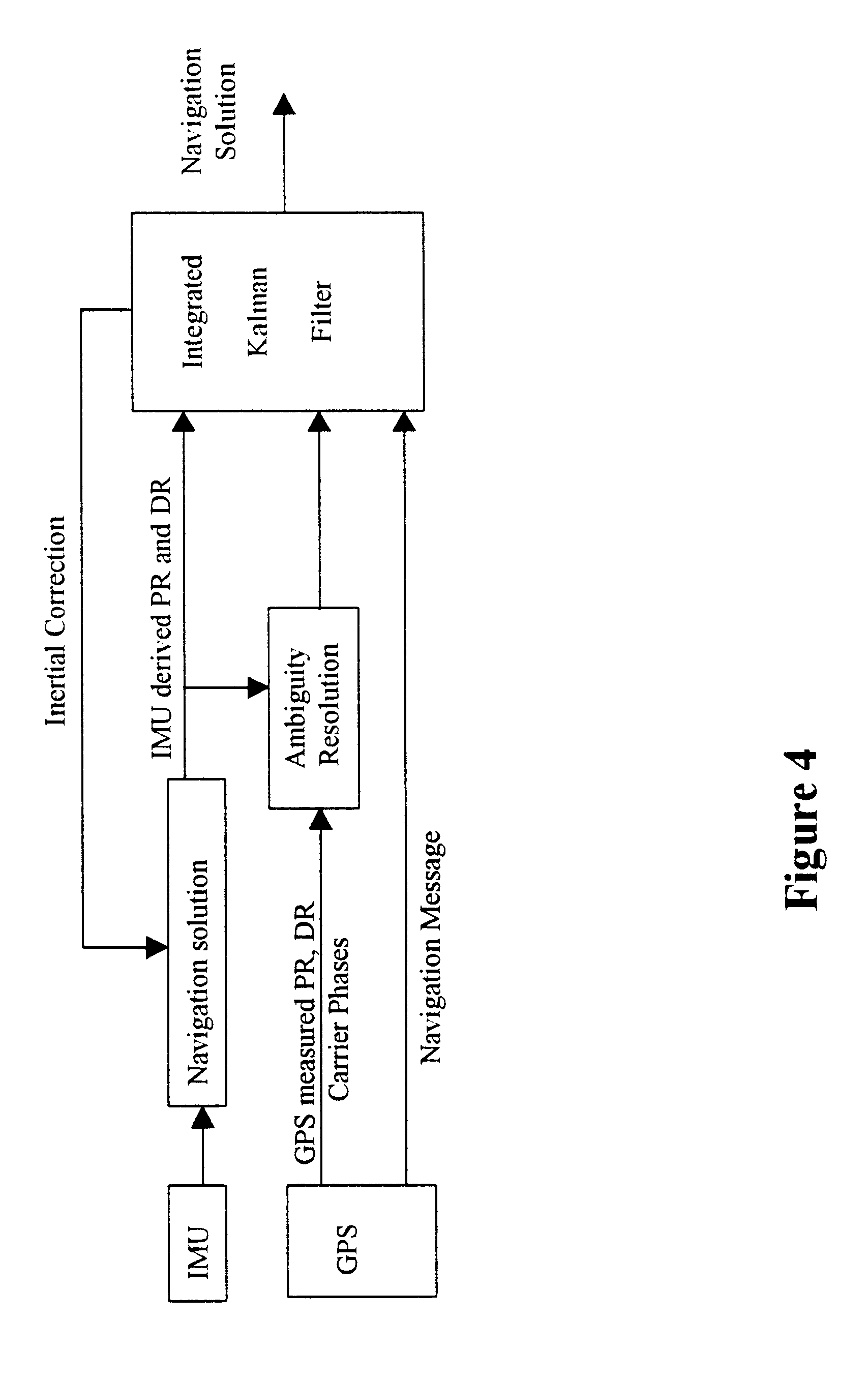 high dynamic carrier tracking using kalman 64-qam carrier synchronization by an extended kalman filtering  based on a carrier phase dynamic  noise in tracking mode carrier.
