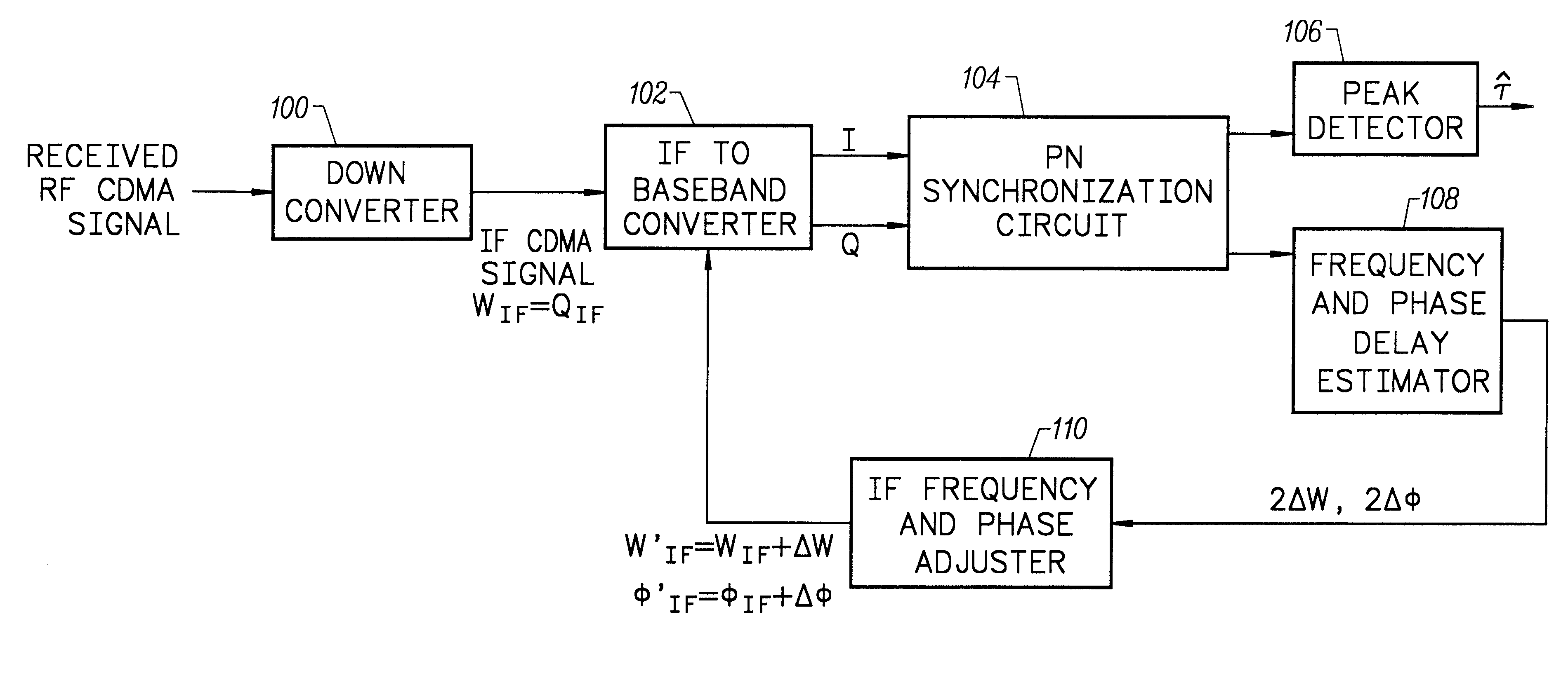 Patent US6301311 - Non-coherent, non-data-aided pseudo-noise