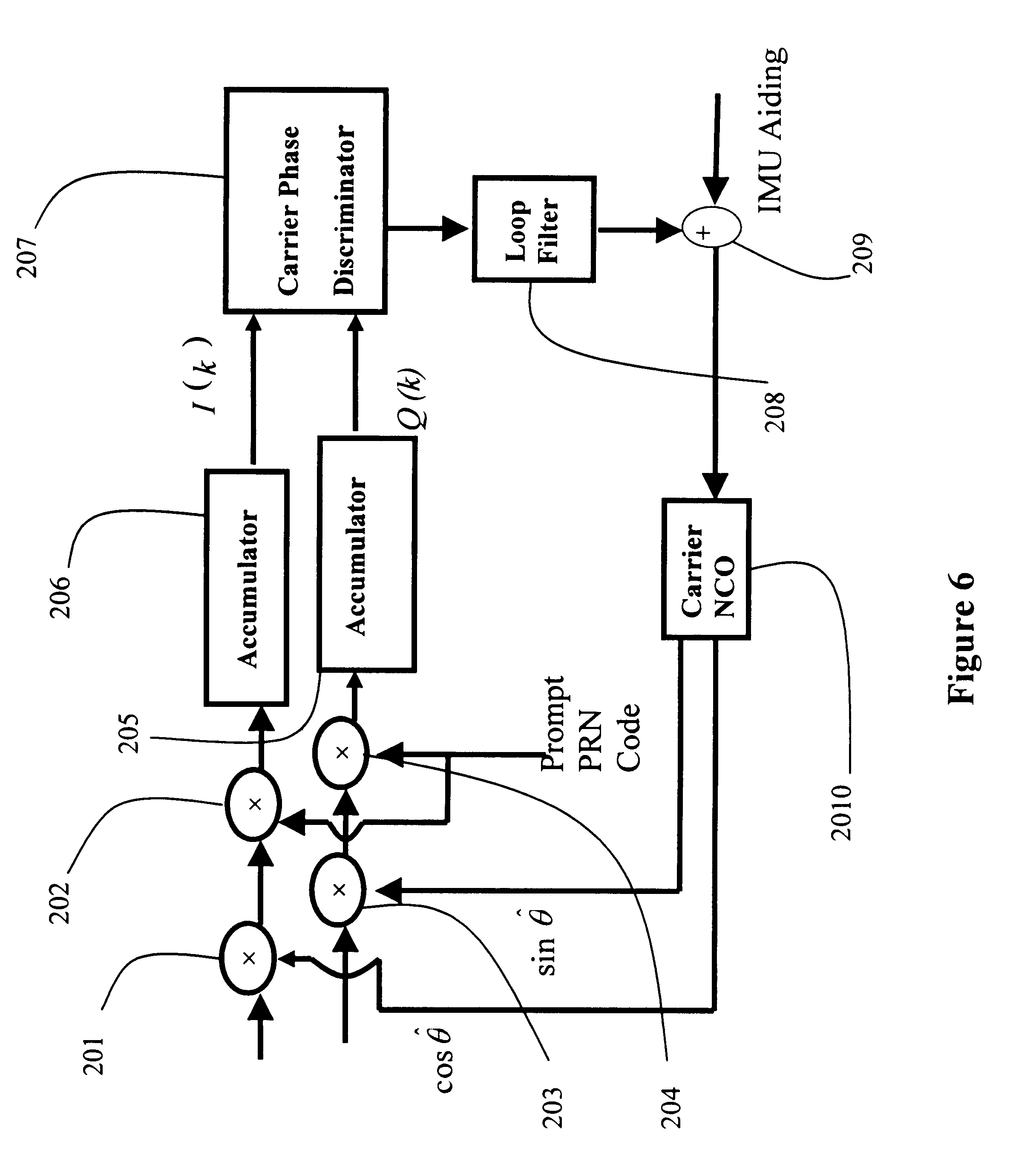 high dynamic carrier tracking using kalman Discriminator in a kalman filtering based frequency lock loop in [15], an fftbased estimator is used to in this paper, a novel high dynamic carrier tracking algorithm based on the gpf is proposed two optimization methods are also proposed to obtain better robustness.