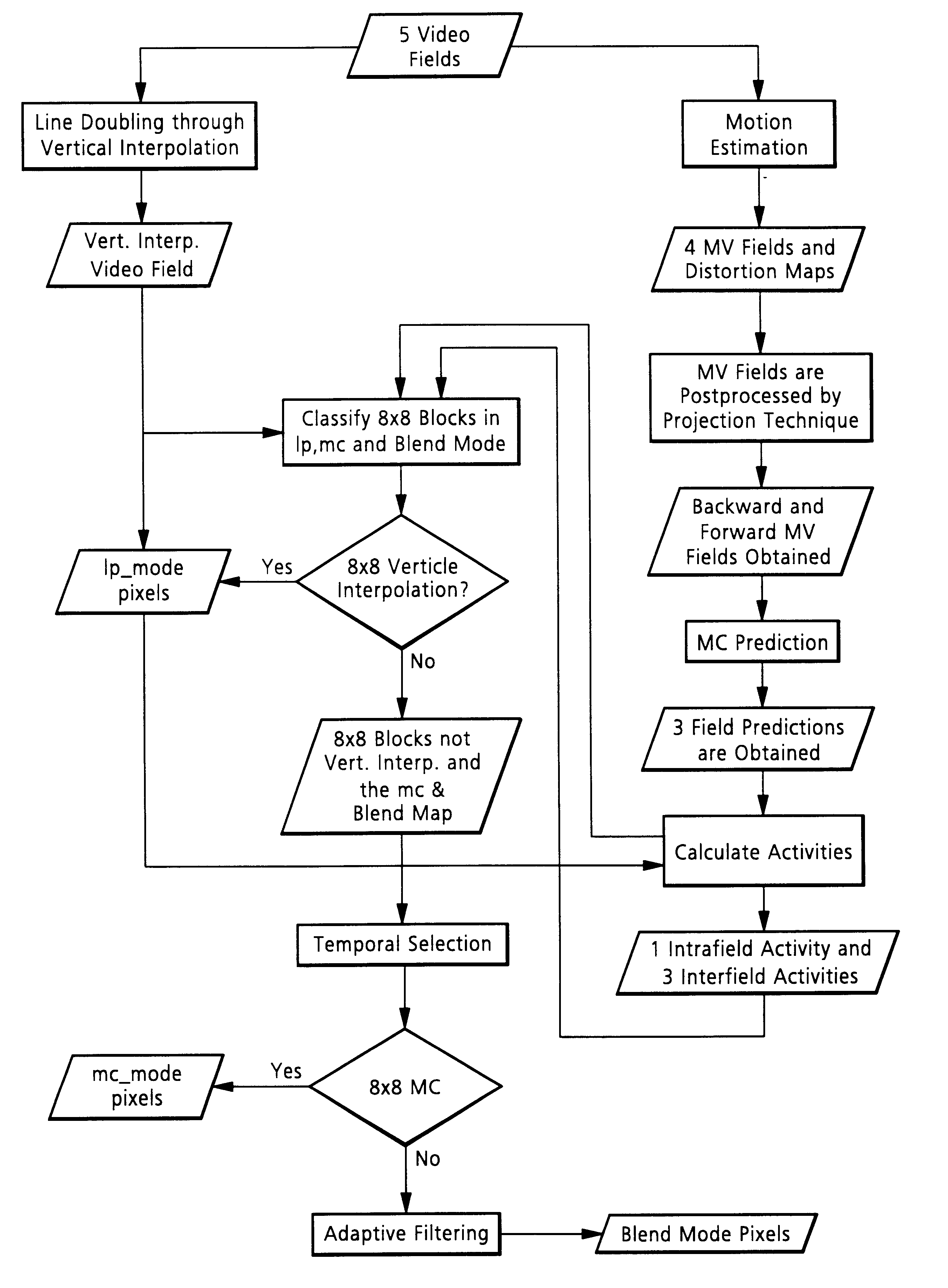 Line Drawing Algorithm Derivation : Patent us motion compensated de interlacing