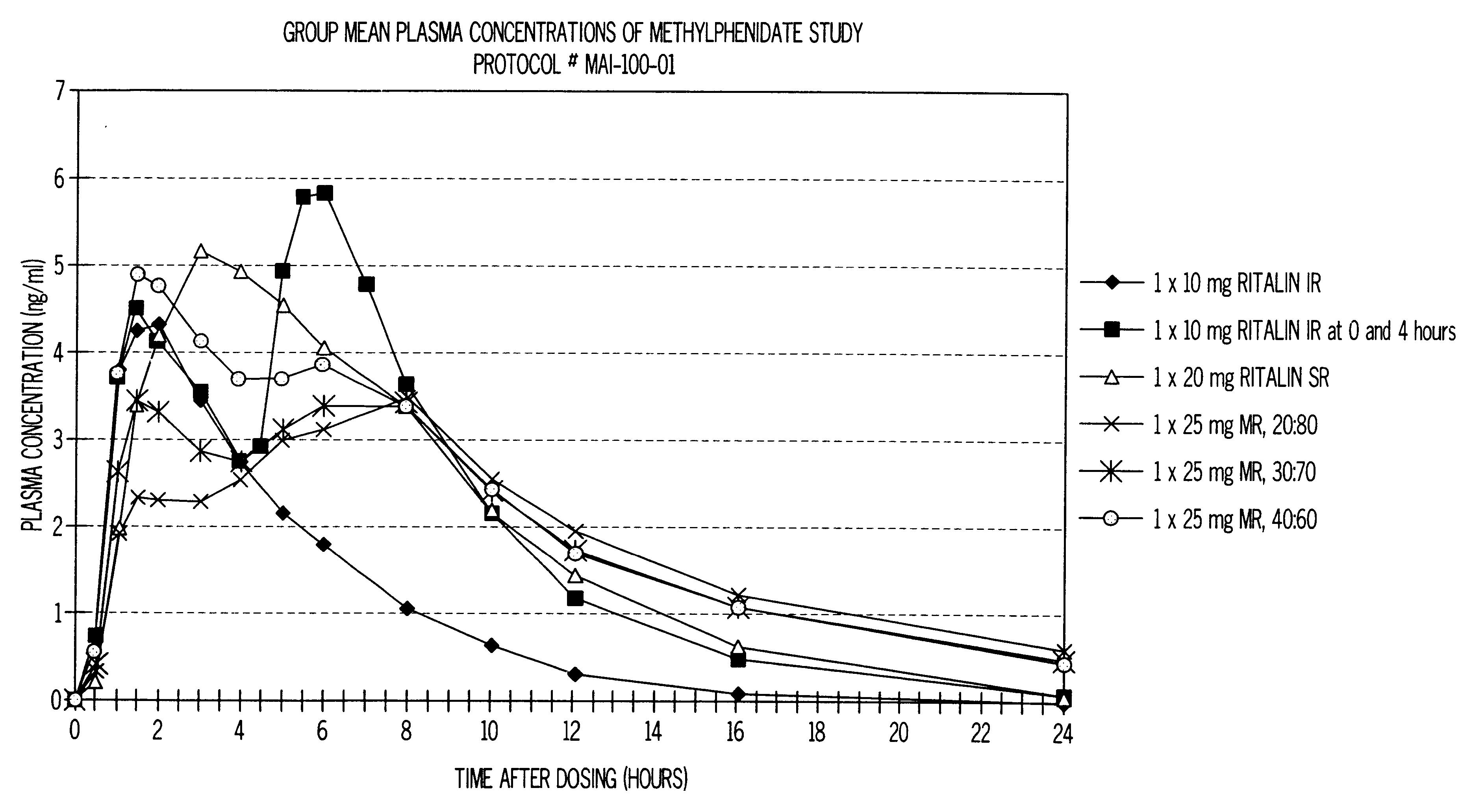 Ritalin 20mg Patent Drawing