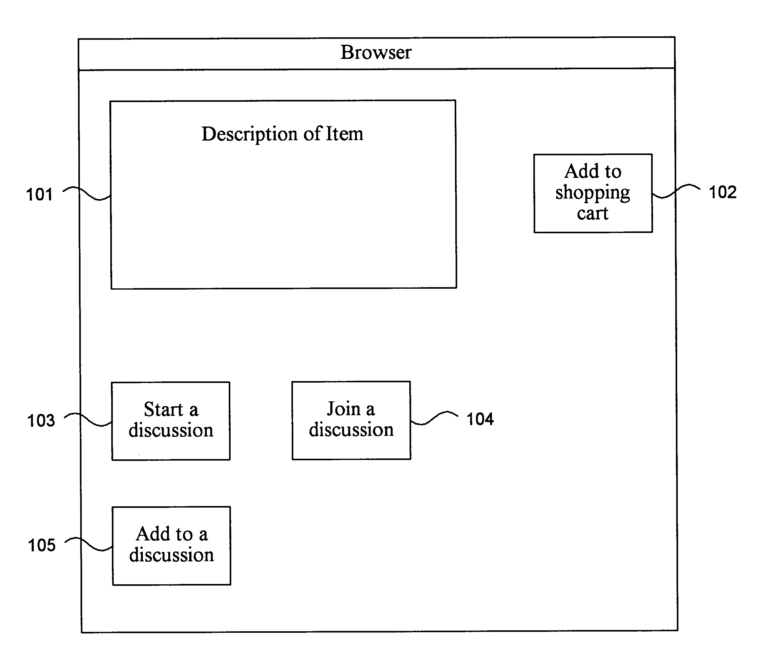Amazon  patent by Jeff Bezos from 2003 for method and system for conducting a discussion relating to an item - US6525747