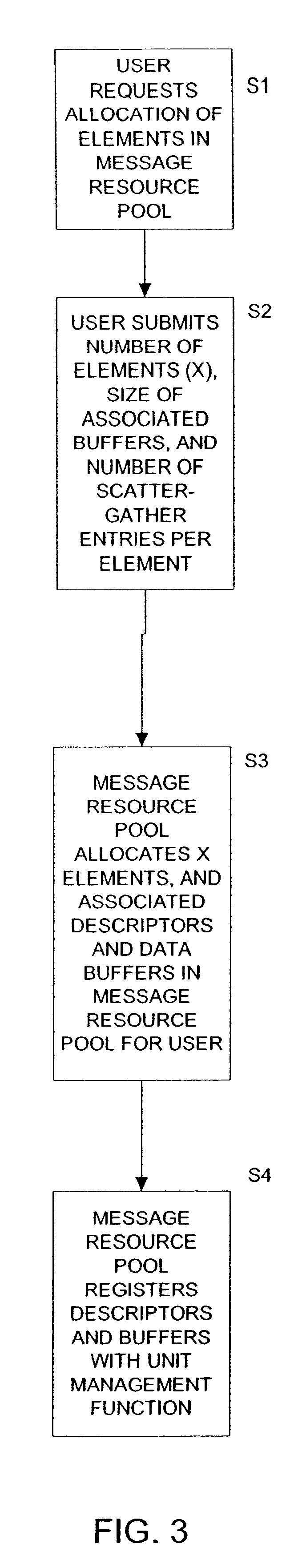 براءة الاختراع US6553438 - Methods and system for message resource