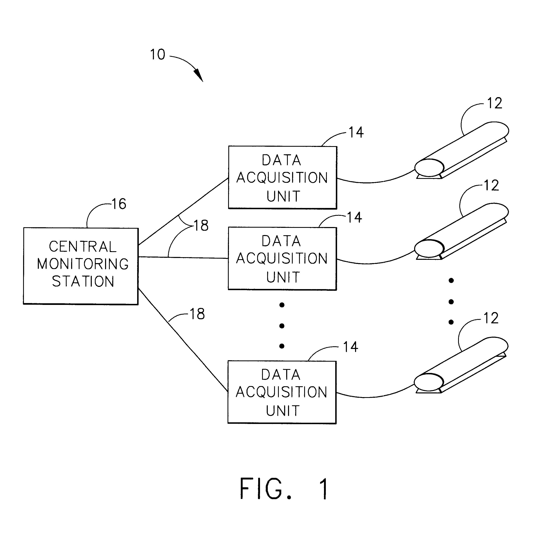 Data Acquisition Unit : Patent us data acquisition unit for remote