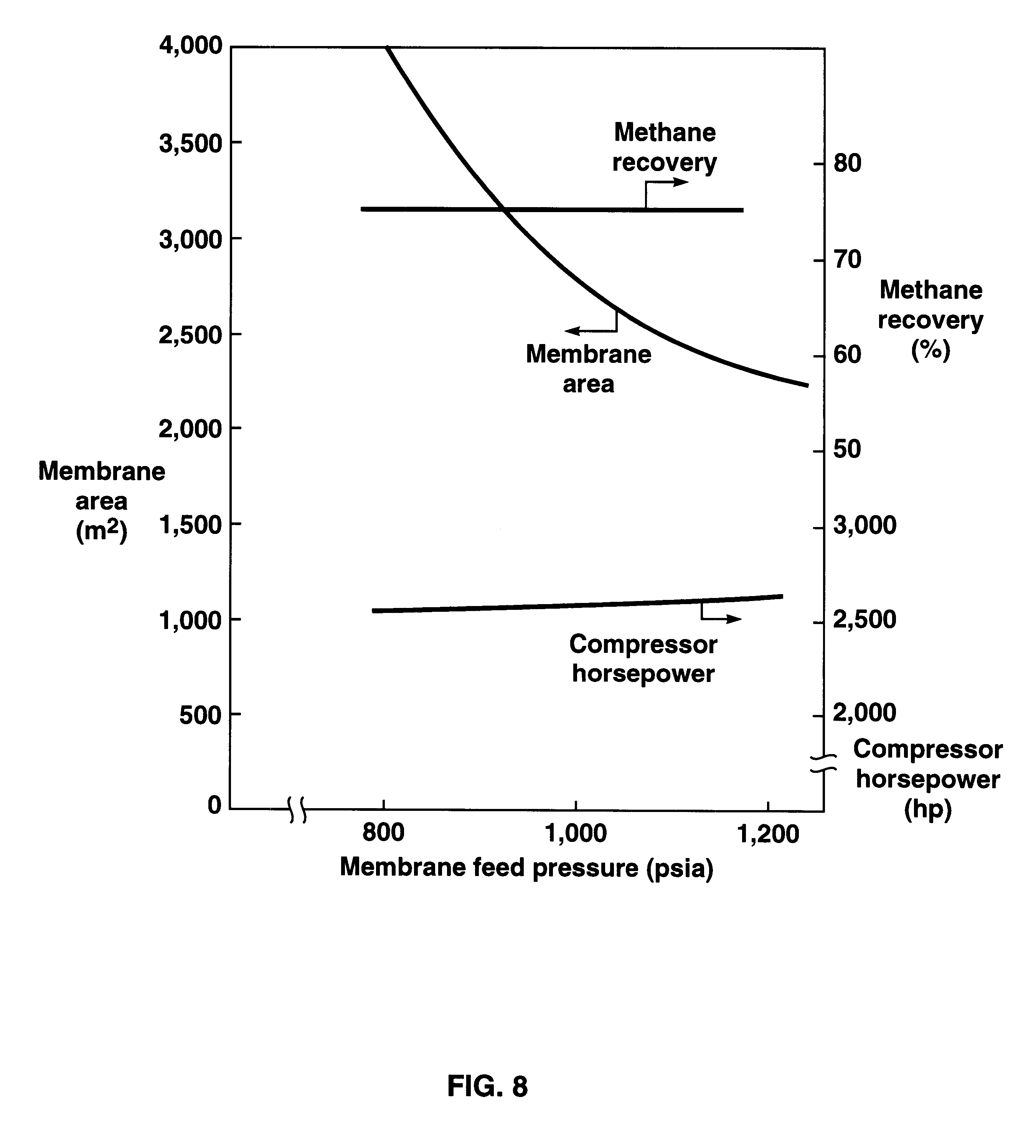 Nitrogen Removal From Natural Gas Using Membranes