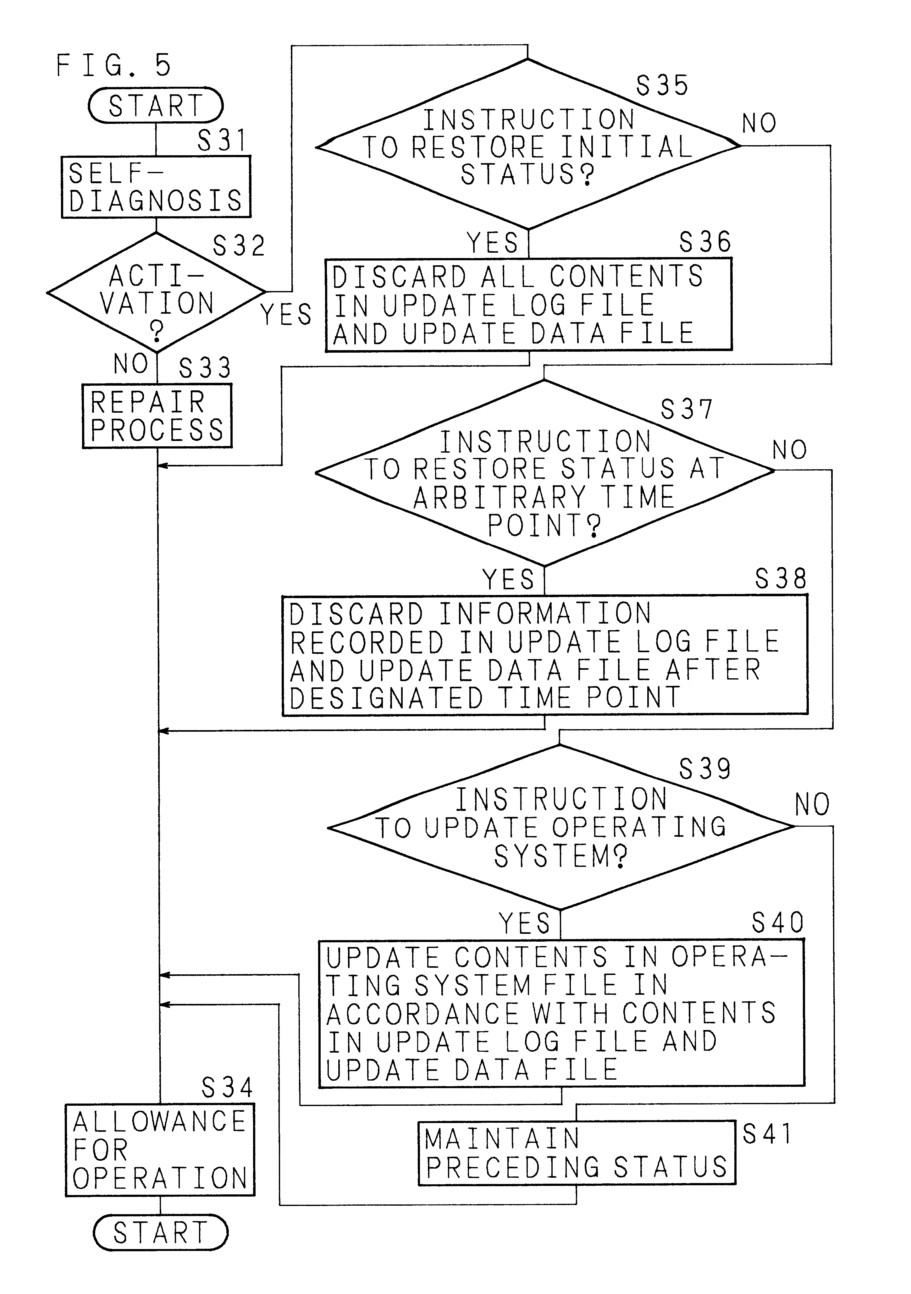 Patent Us6594781 Method Of Restoring Memory To A Previous State By