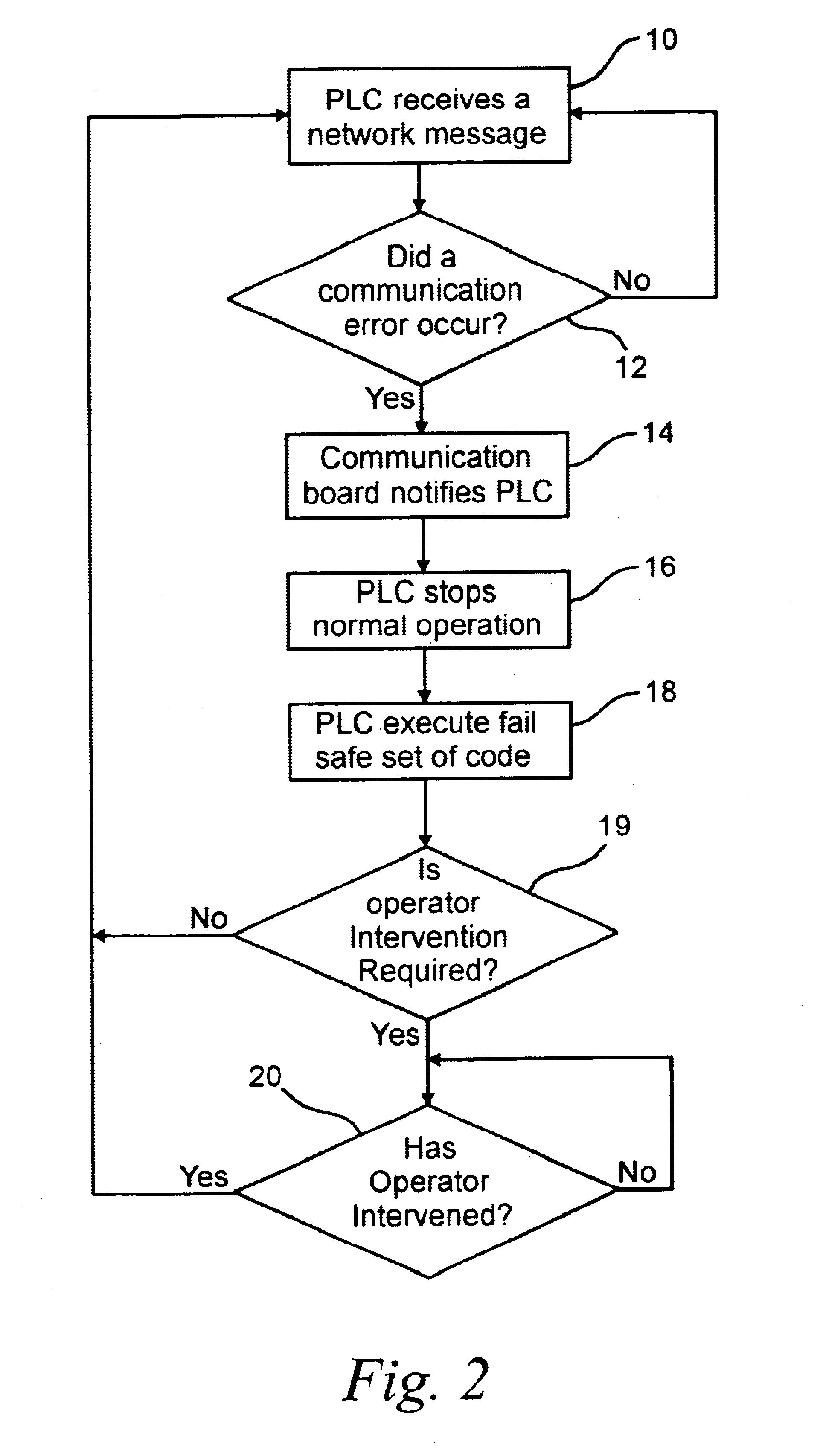 براءة الاختراع US6711698 - Programmable logic controller