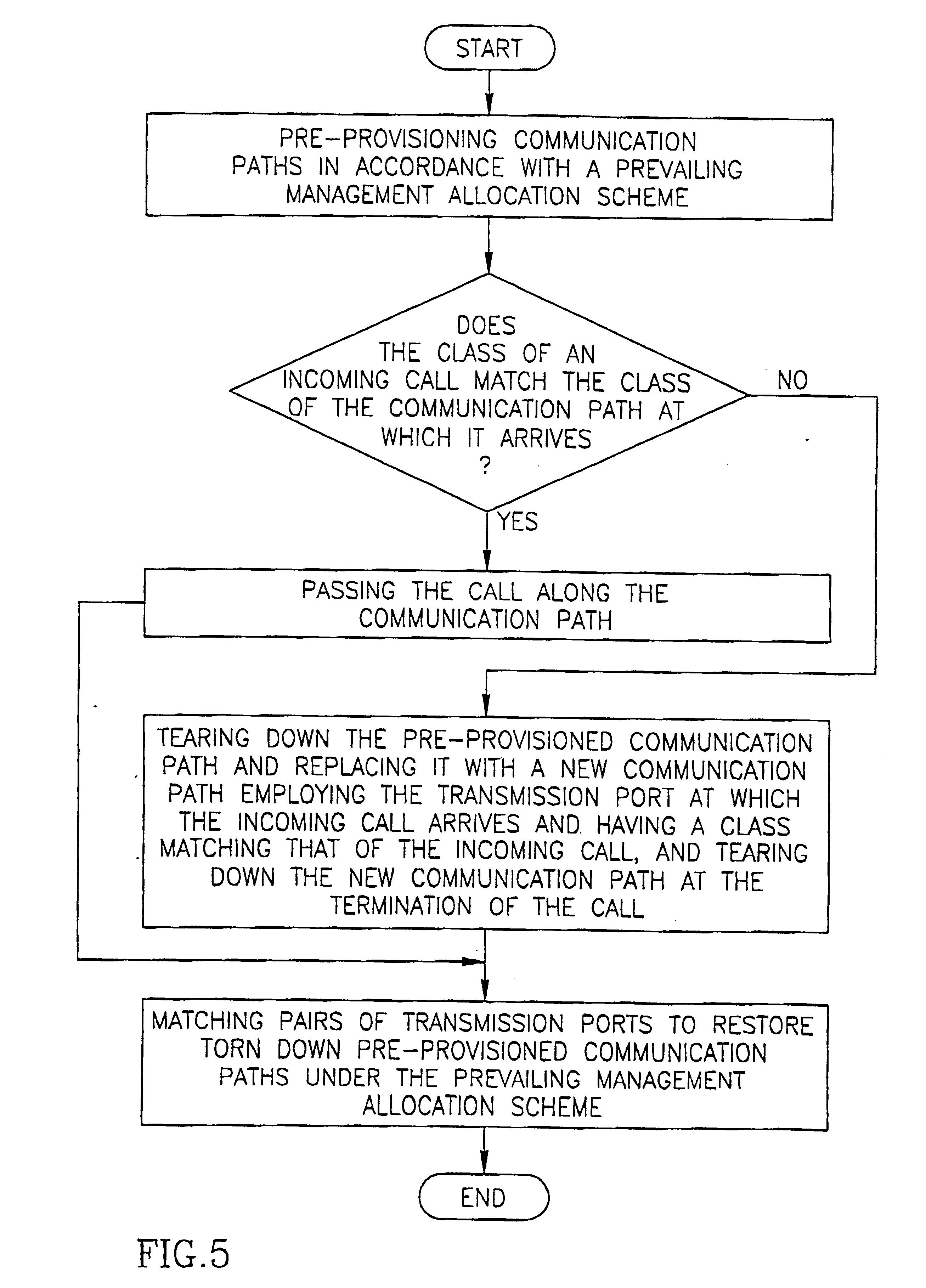 digital cross connect system pdf