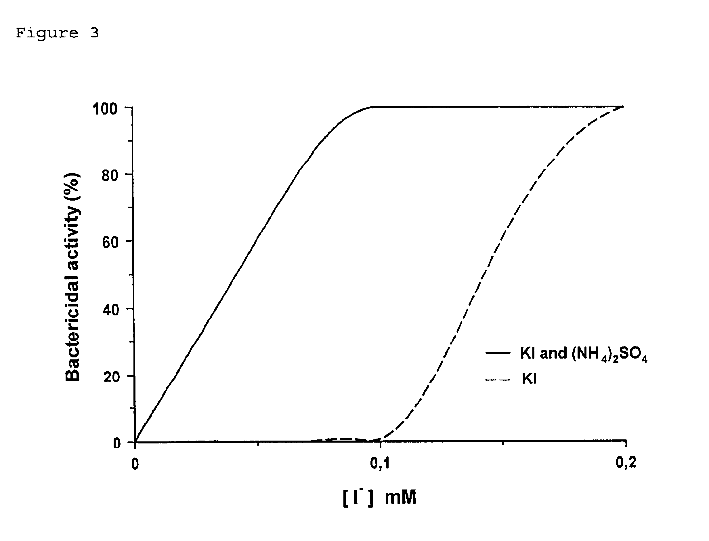 Patent us6818212 antimicrobial composition containing a haloperoxidase a hydrogen peroxide - Unknown uses hydrogen peroxide ...
