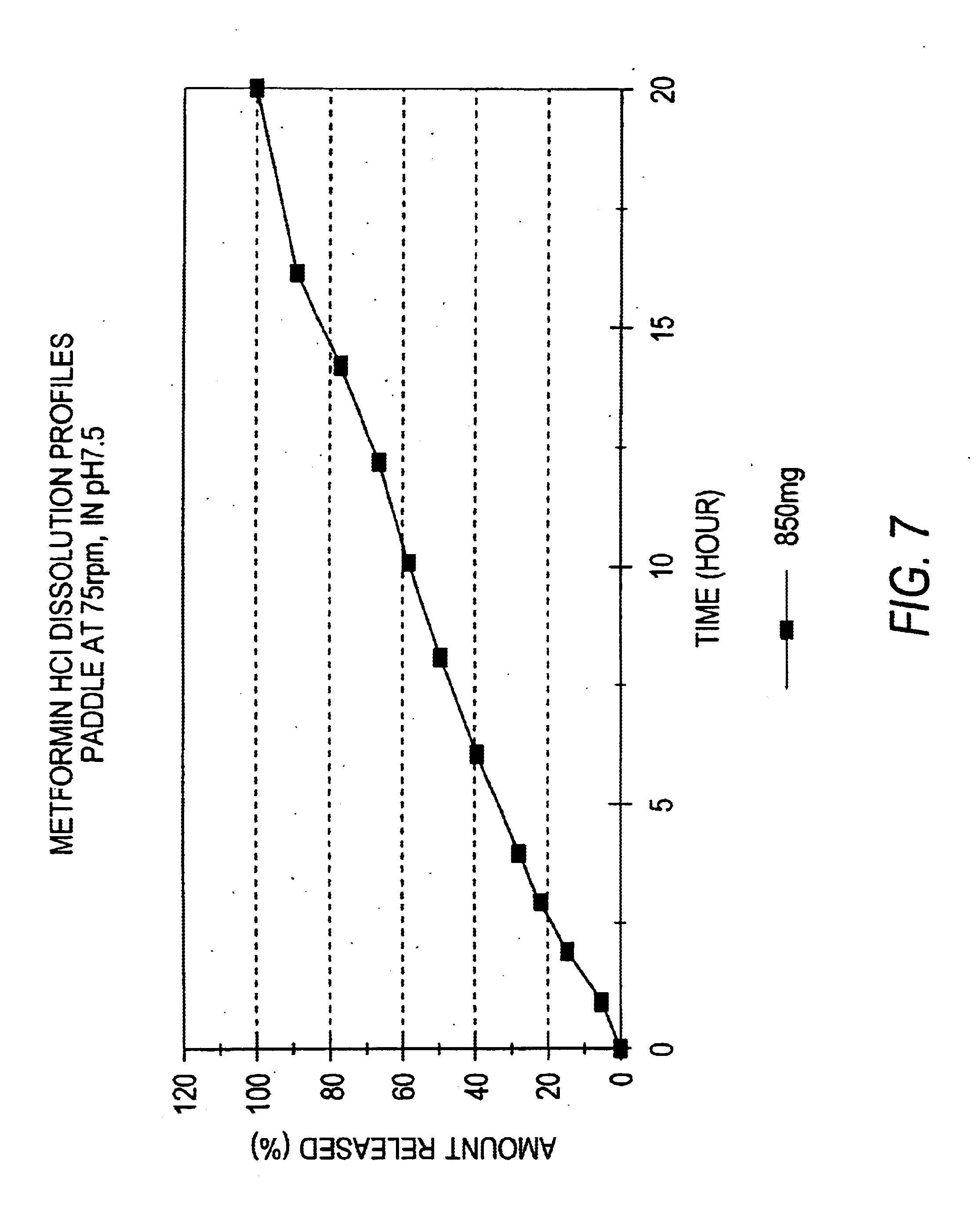 Metformin Dosage Forms