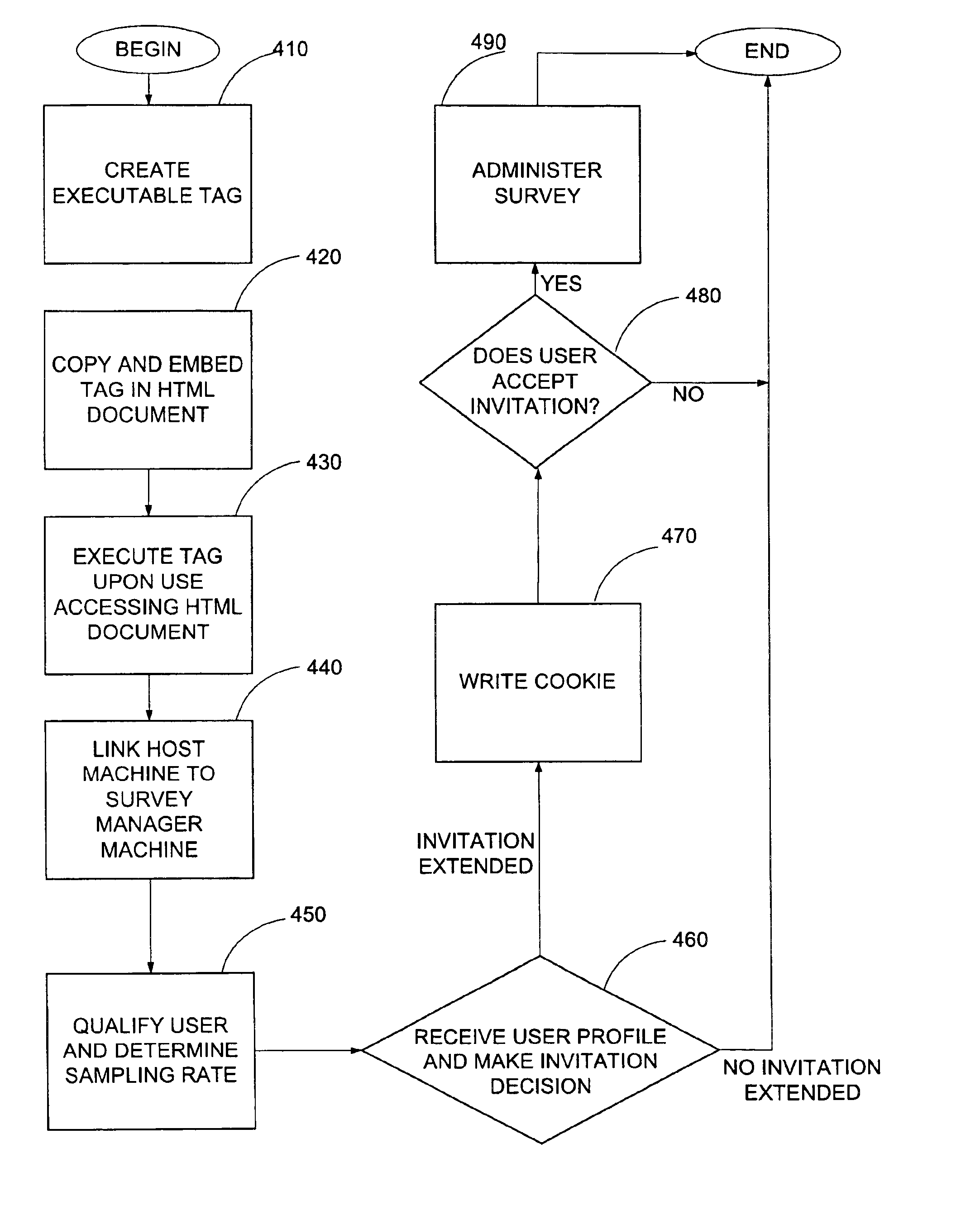 Risk-Based Purchasing Controls