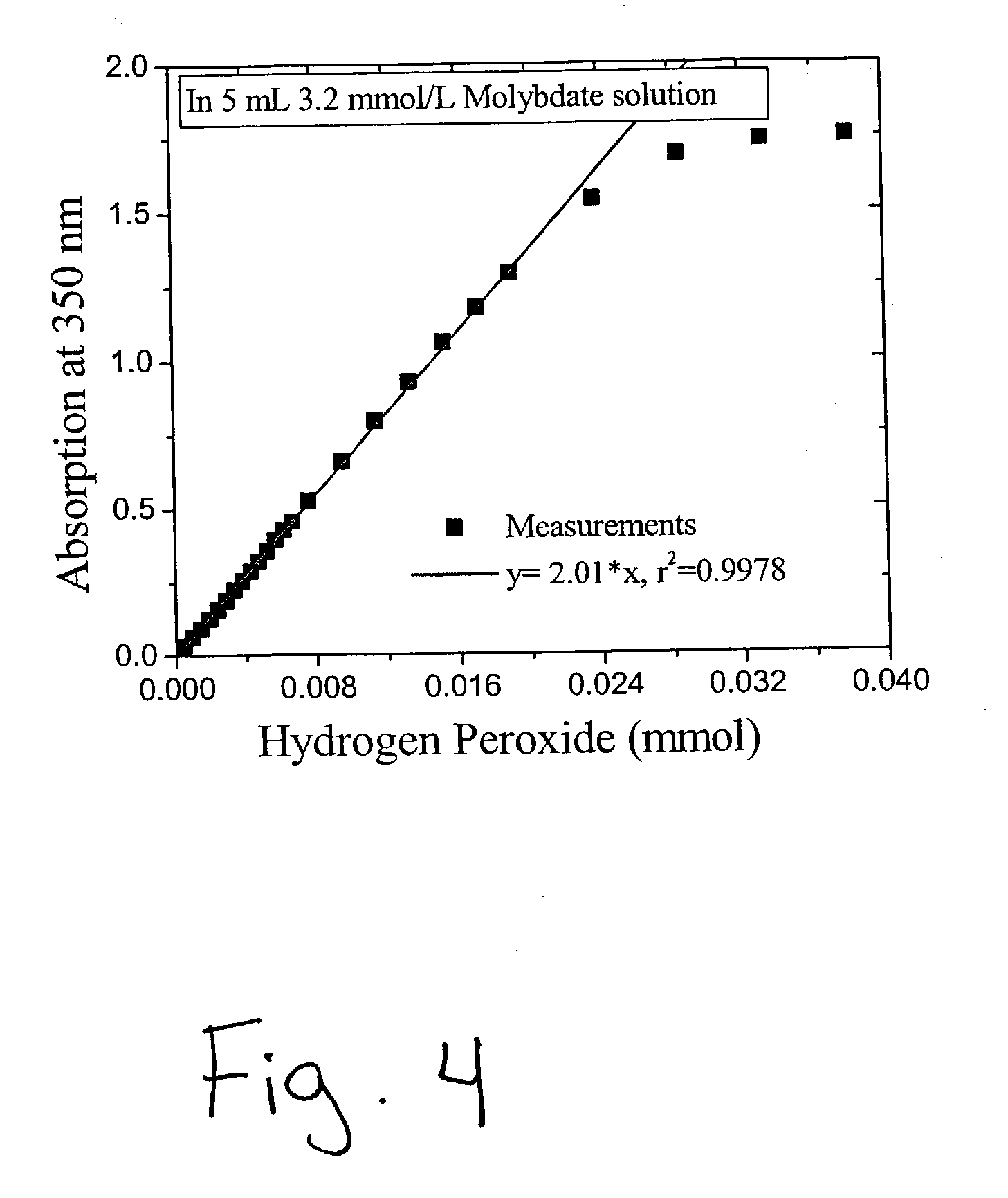 concentration of hydrogen peroxide Hydrogen peroxide, also known as dihydrogen dioxide, has a ph level anywhere from 1 to 5, depending on the solution's concentration and how it is produced many hydrogen peroxide solutions contain stabilizers that affect the product's ph the solution's ph level can be increased or decreased .