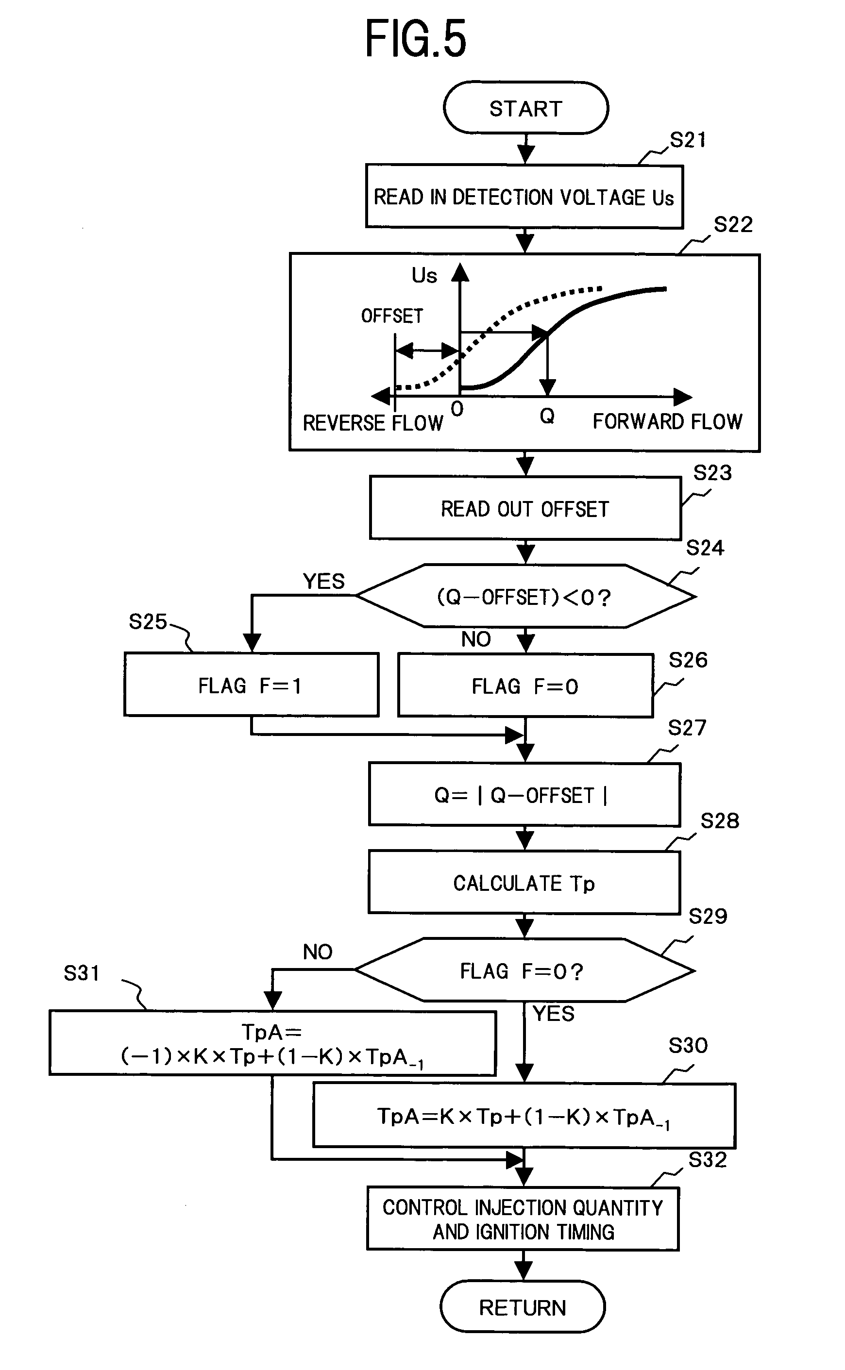 Patent Us6978667 Intake Air Amount Detecting Apparatus For Engine Flowchart Schematic Diagram The Control Circuit Of A Forward Drawing