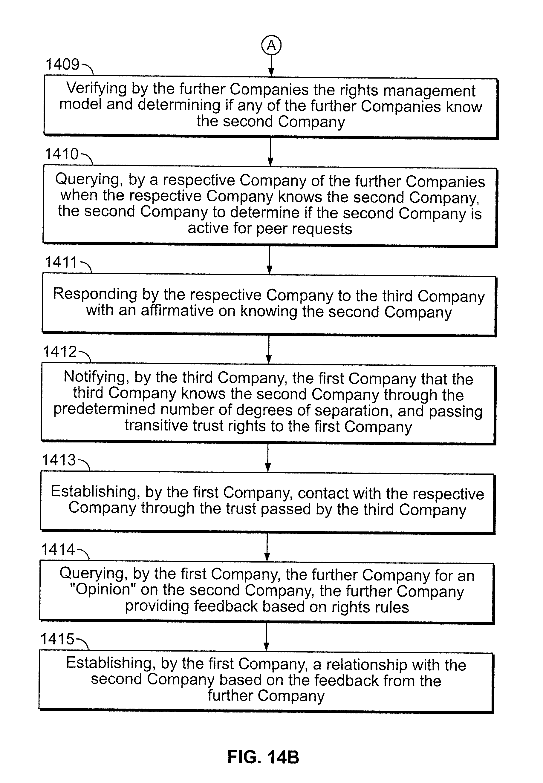 Patent US7143052 - Transitive trust network - Google Patents