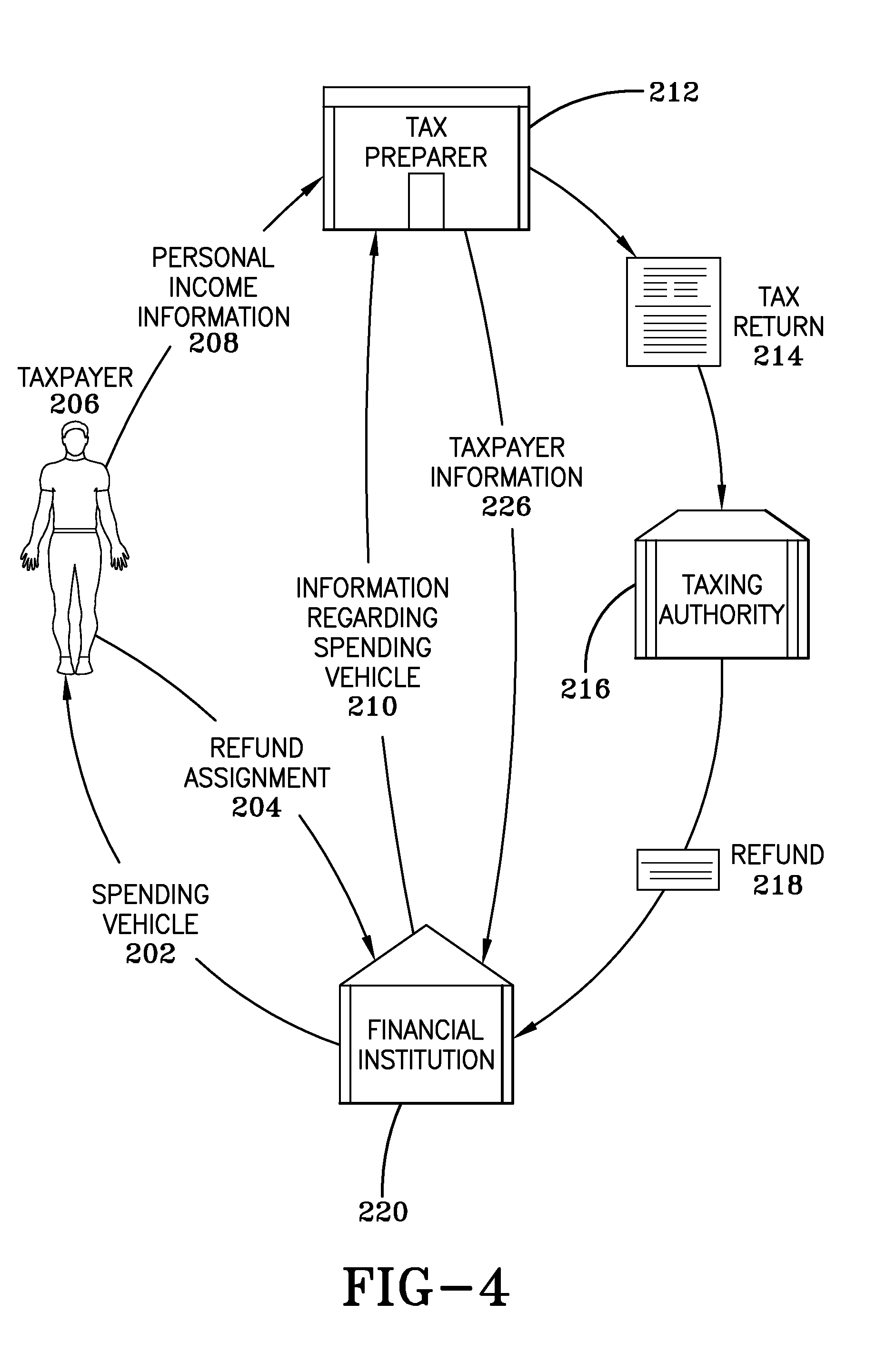 System of tax