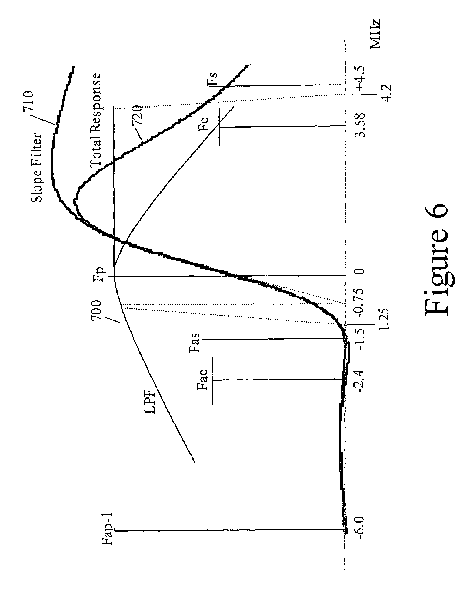 Patent Us7199844 Quadratic Nyquist Slope Filter Google