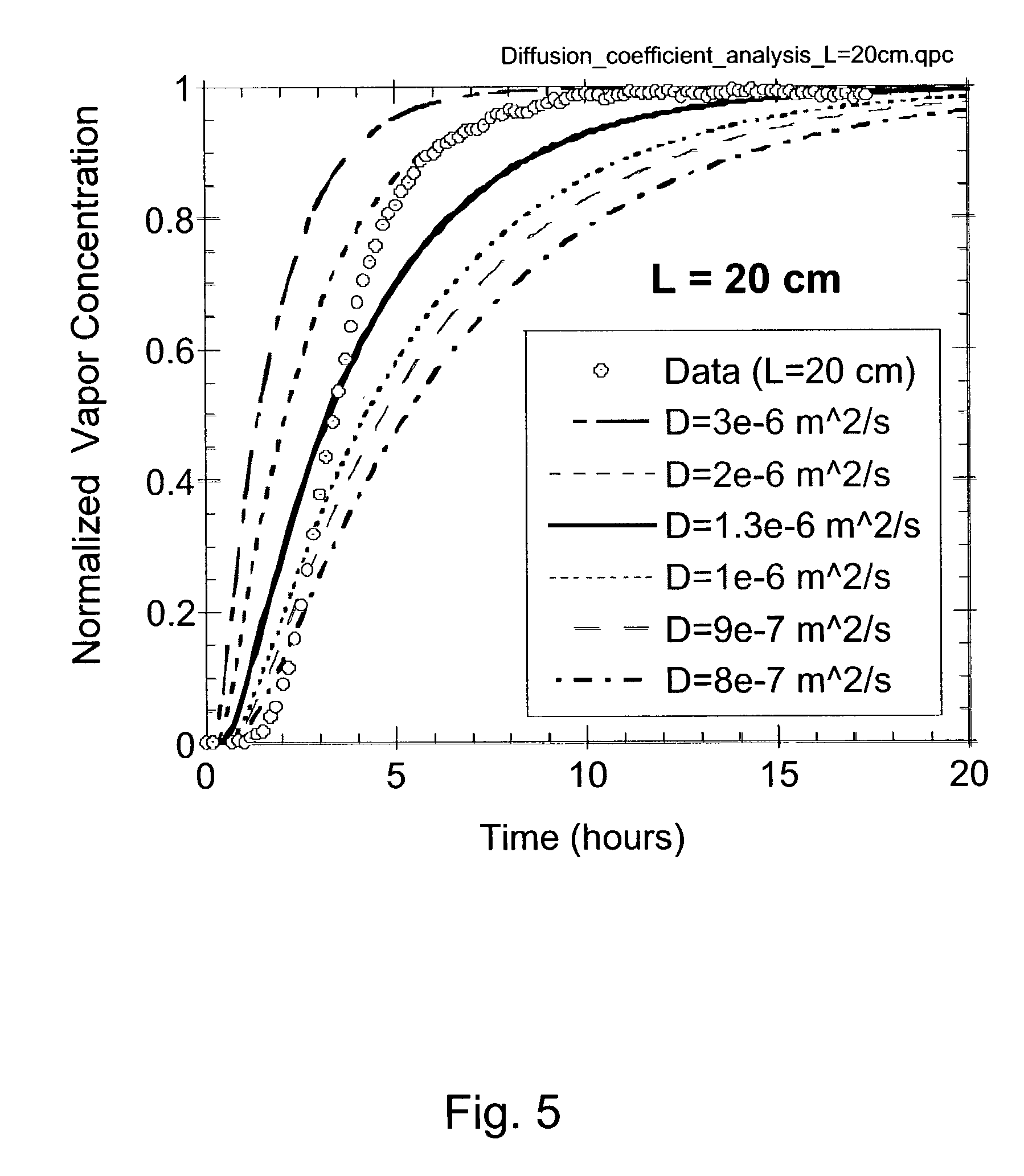 diffusion coefficient apparatus essay Llil 8812 bureau of mines report of investigations/1983 determining vapor density and gaseous diffusion coefficients of sb2 s3 using a modified transpiration apparatus.