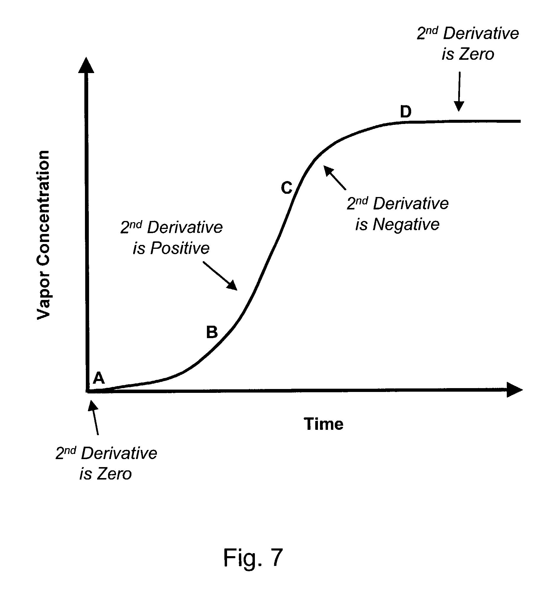 Diffusion coefficient apparatus essay