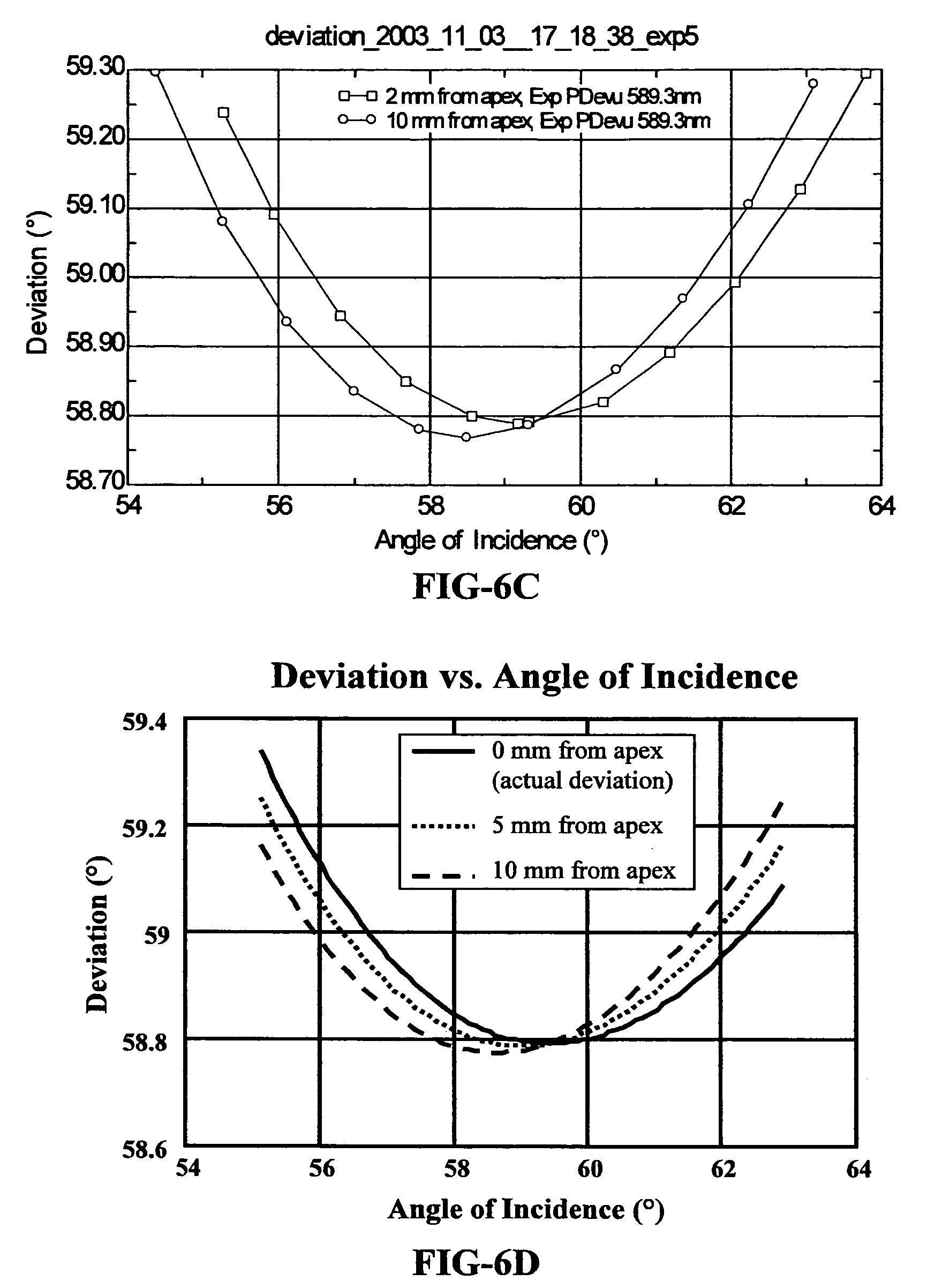 determination of refractive index of cr The refractive index is a function of the back to index refractive index and dispersion the determination of the coefficients was performed for.