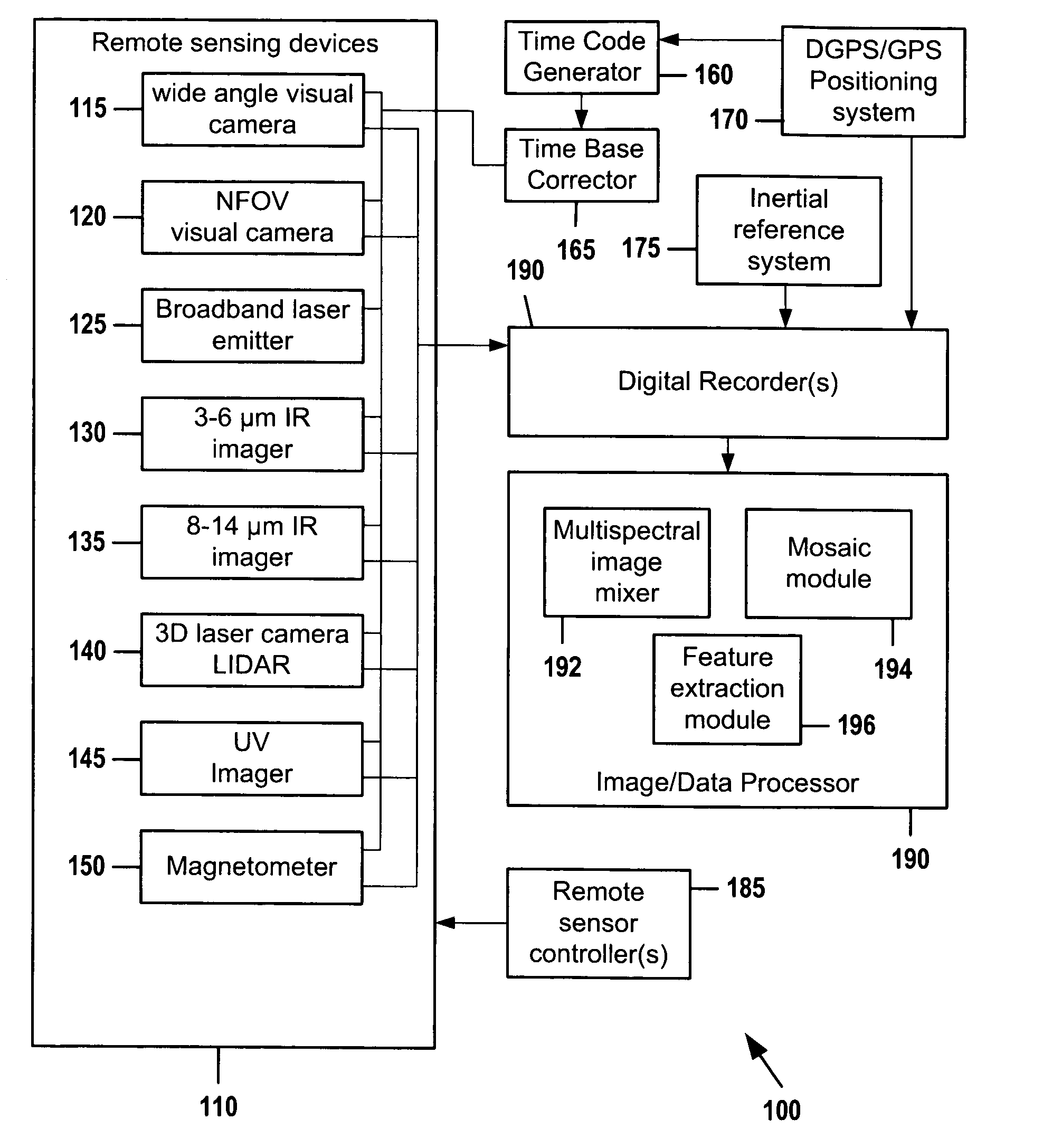 Aerospace Data Acquisition System : Patent us multispectral data acquisition system