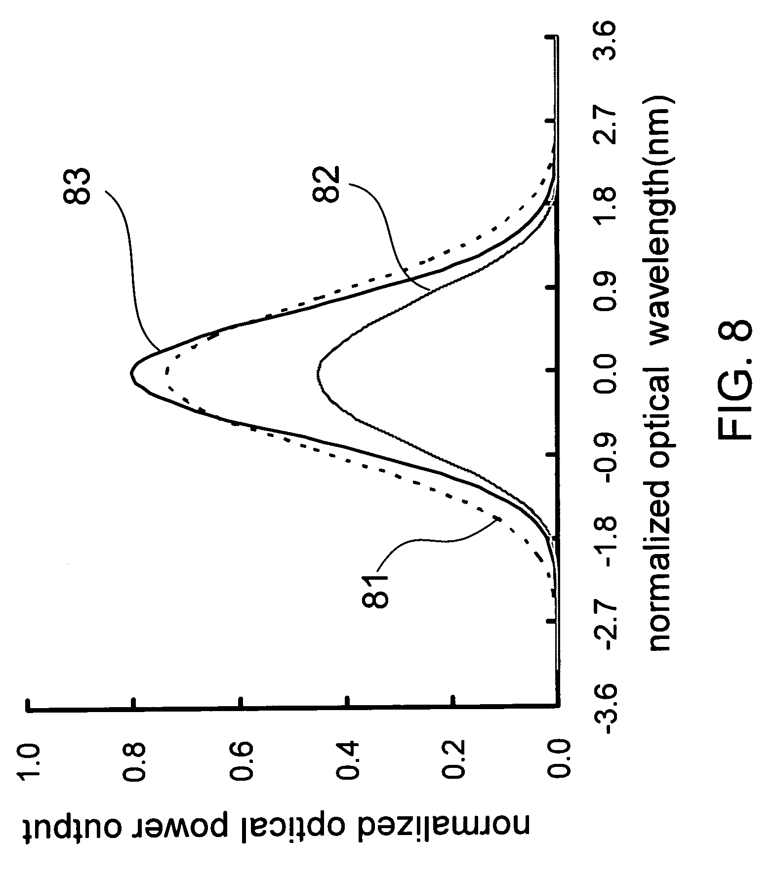 arrayed waveguide grating simulation dating