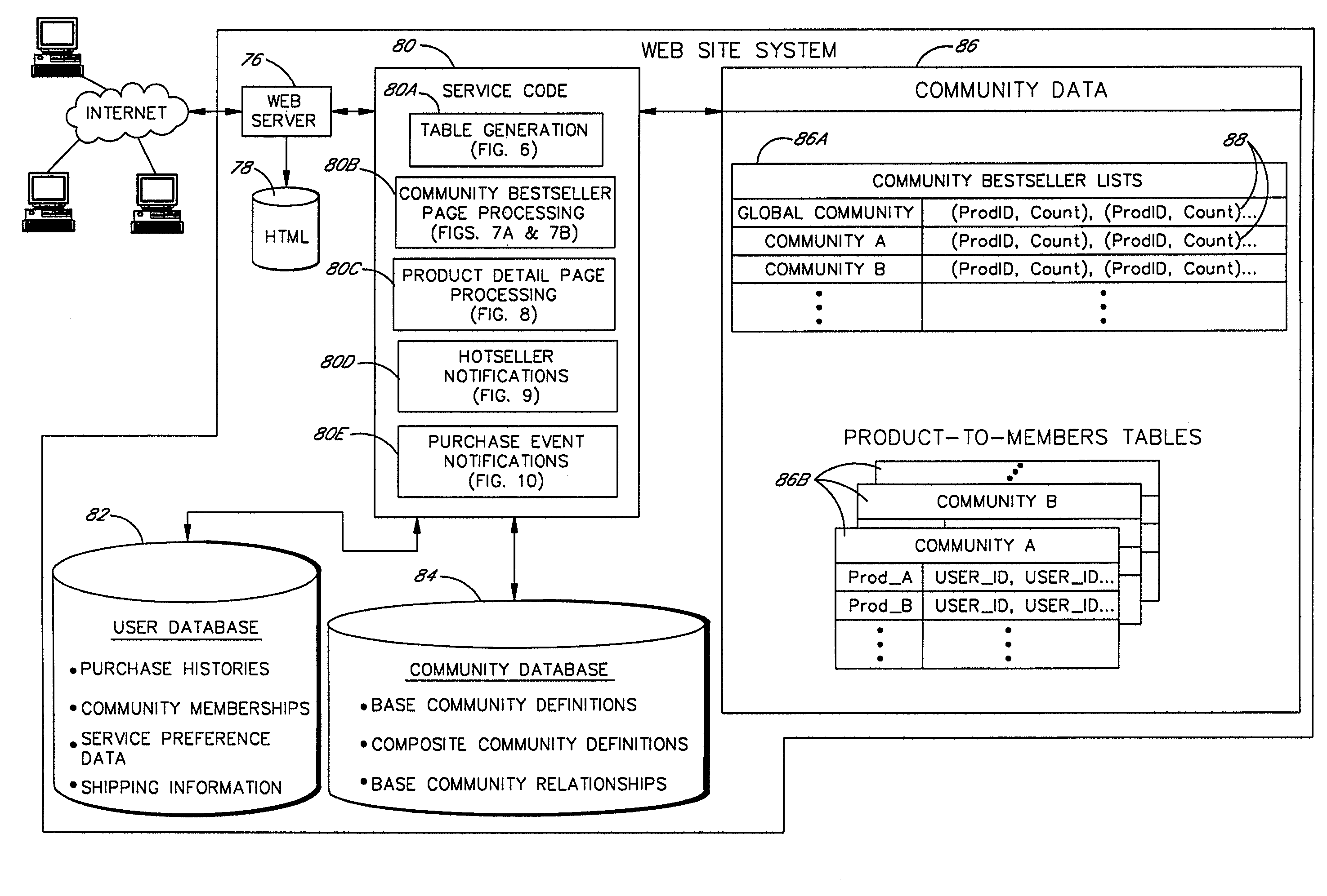 Amazon  patent by Jeff Bezos from 2007 for method, system and medium for assisting a user in evaluating a merchant in an electronic marketplace - US7308425