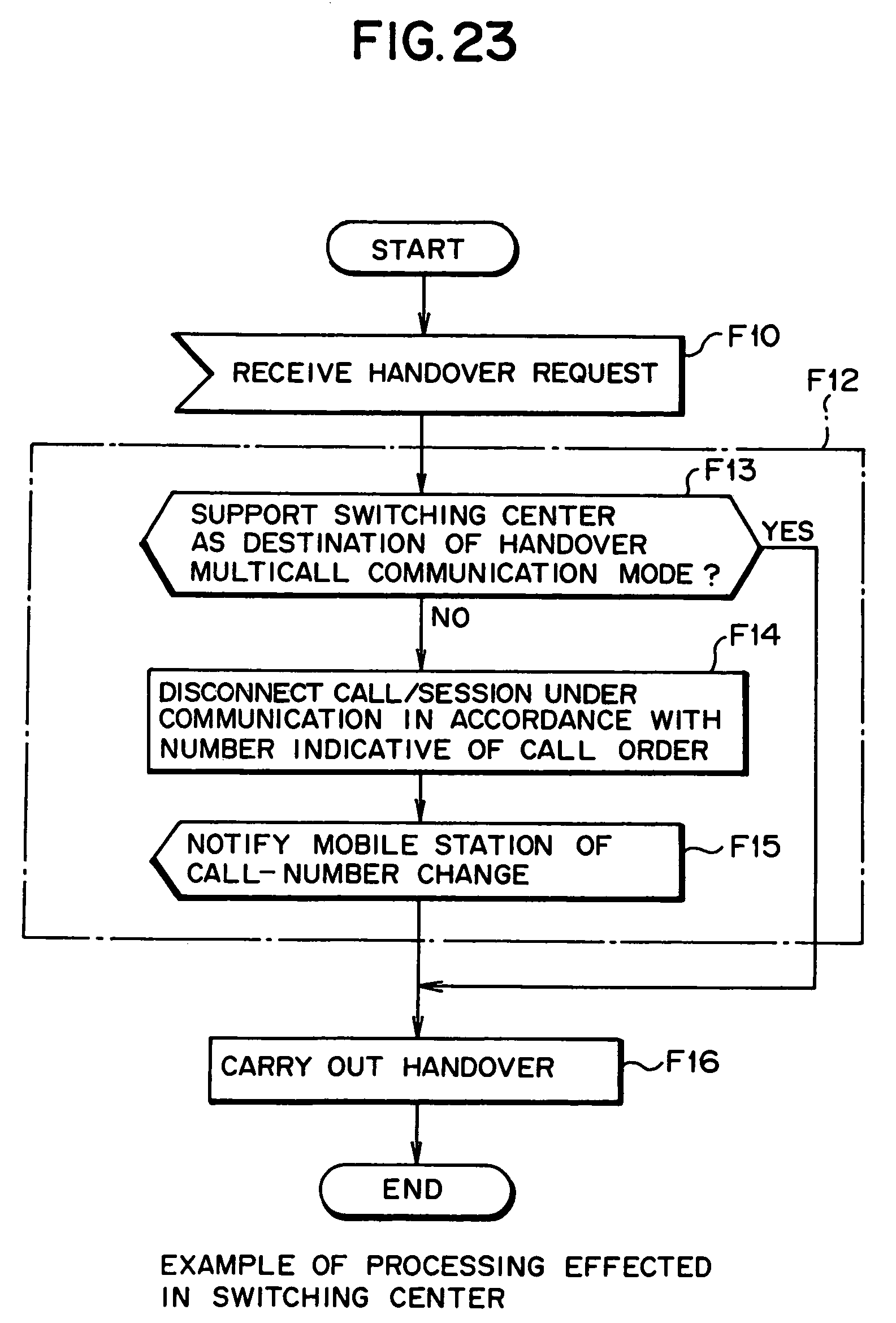 Patent US7328020 - Mobile-service switching center, base station