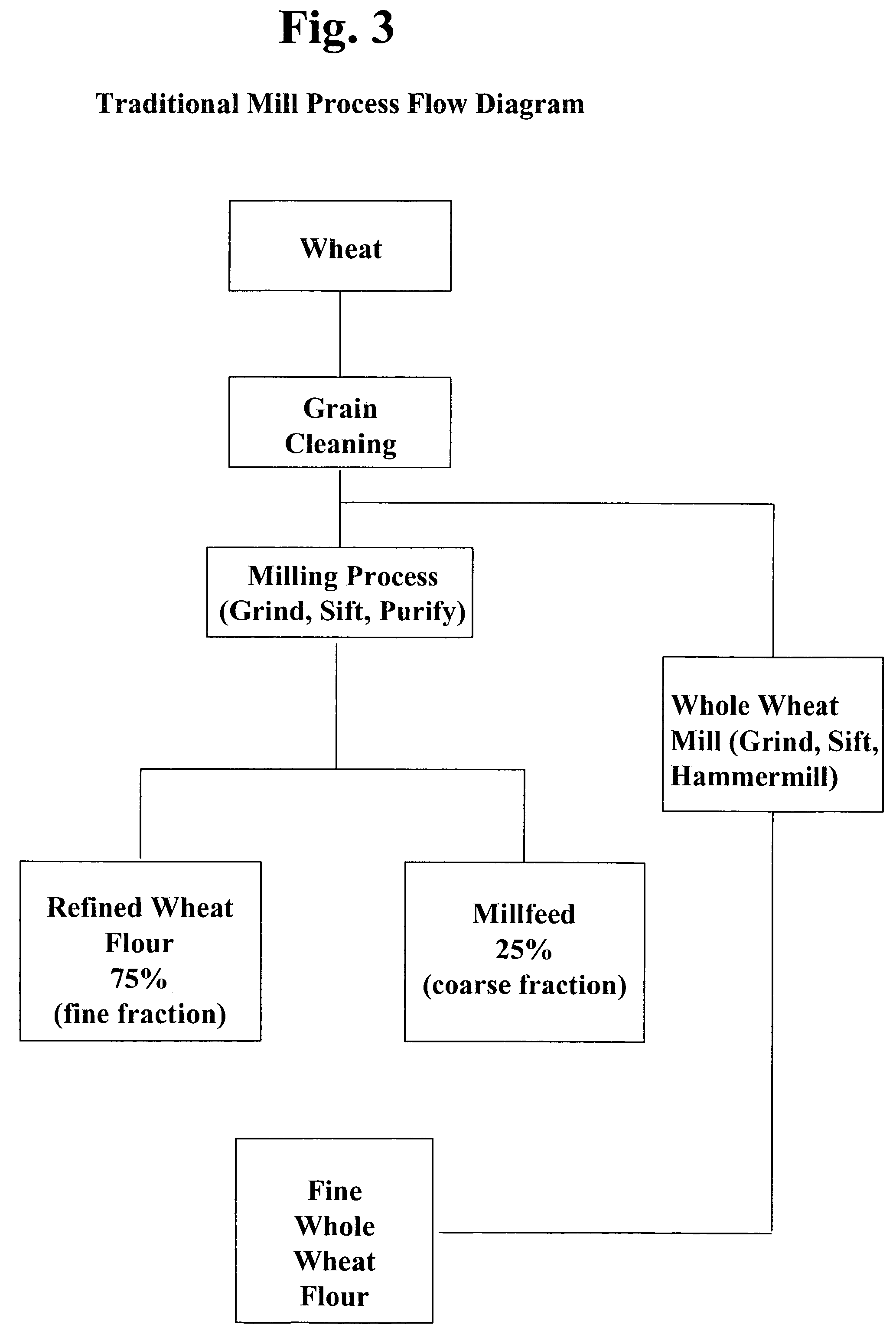 Wheat Milling Process Flow Chart Diagram Rice Mill How Is Flour Made From Patent Us7419694 For Producing An Ultrafine