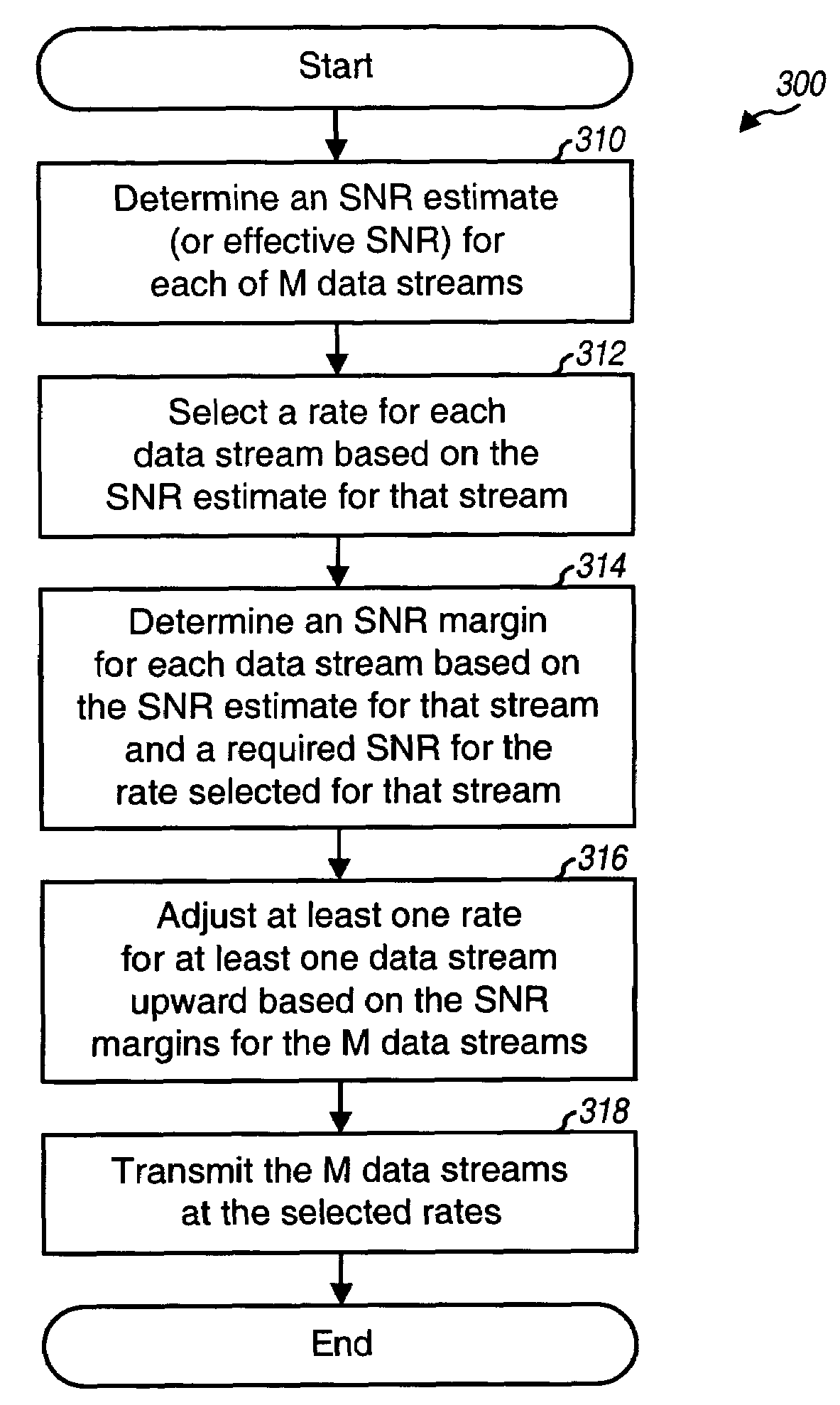 Patent US7466749 - Rate selection with margin sharing