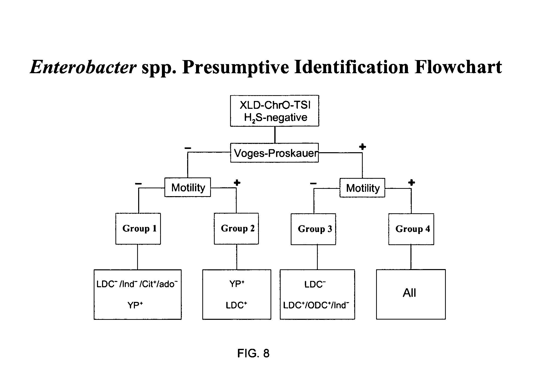 Patent Us7470520 Method For Enterobacter Identification