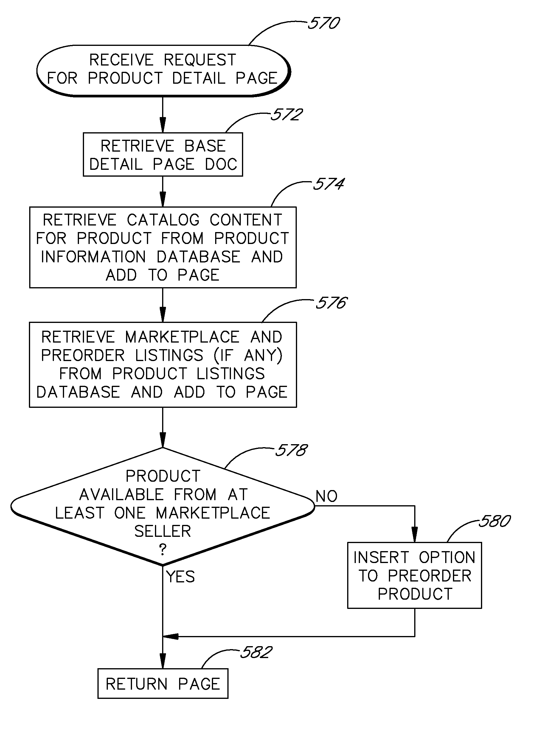 Amazon  patent by Jeff Bezos from 2008 for user interfaces and methods for facilitating user-to-user sales - US7472077