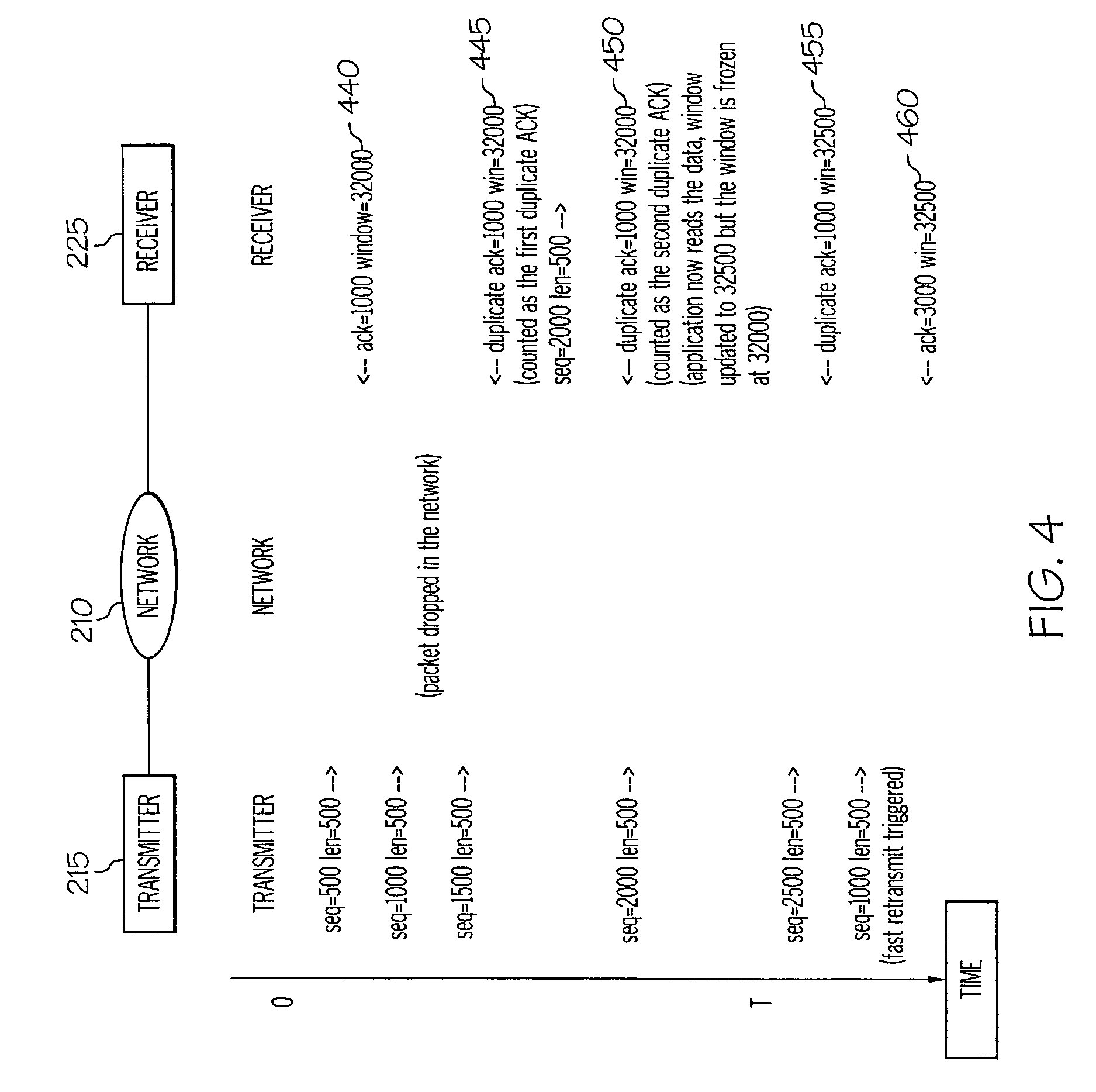 براءة الاختراع US7496038 - Method for faster detection and
