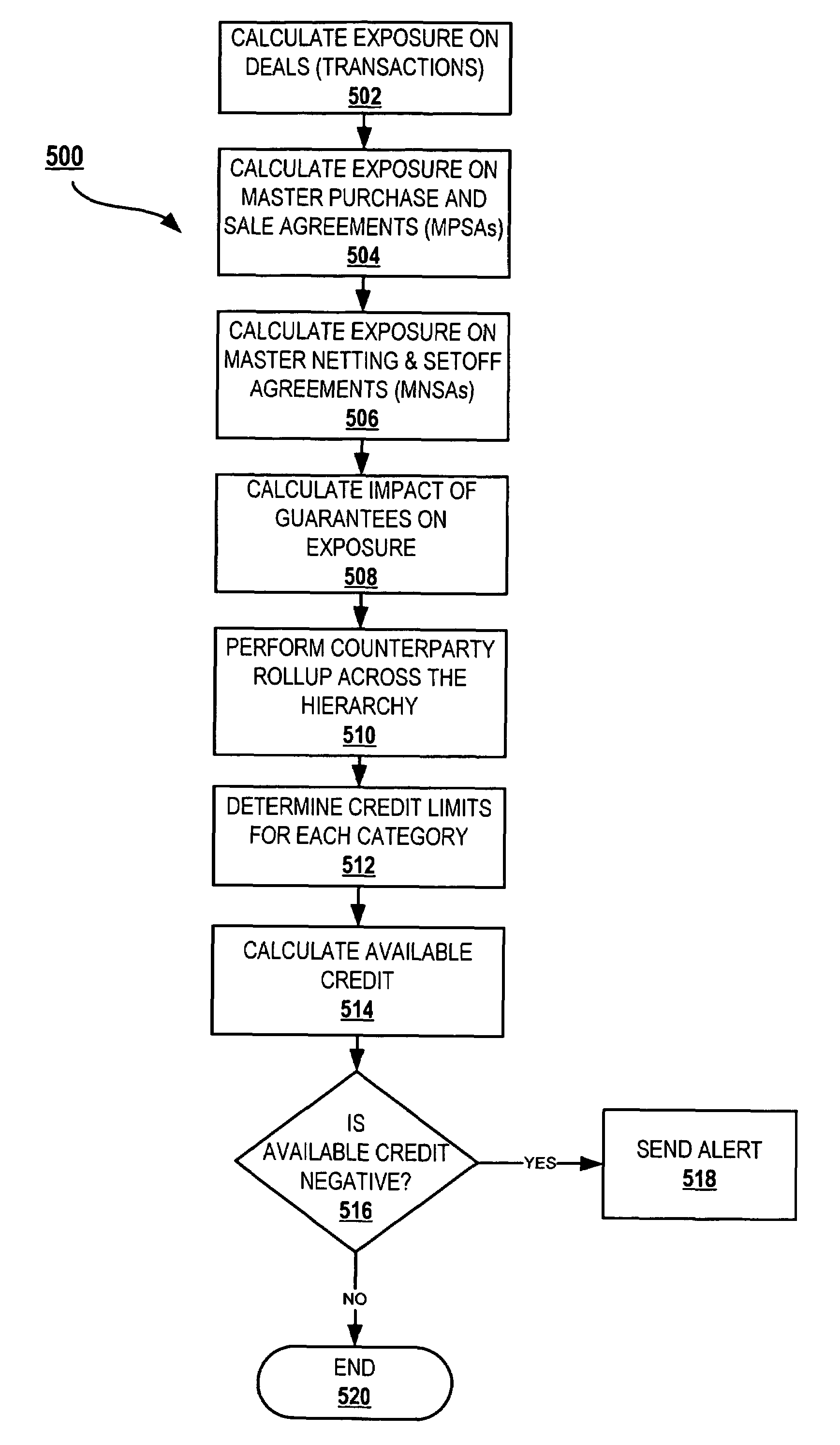 Patent us7571138 method system and program for credit risk patent drawing platinumwayz