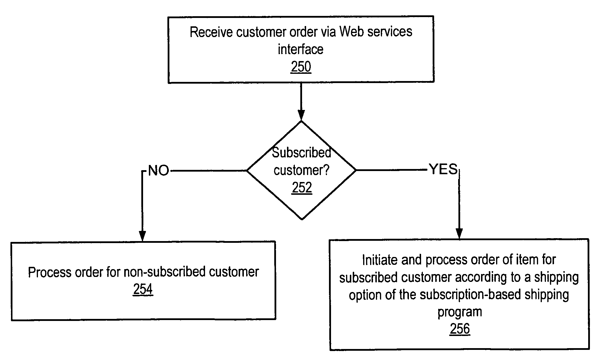 Amazon   patent by Jeff Bezos from 2009 for method and apparatus for subscription-based shipping - US7590565