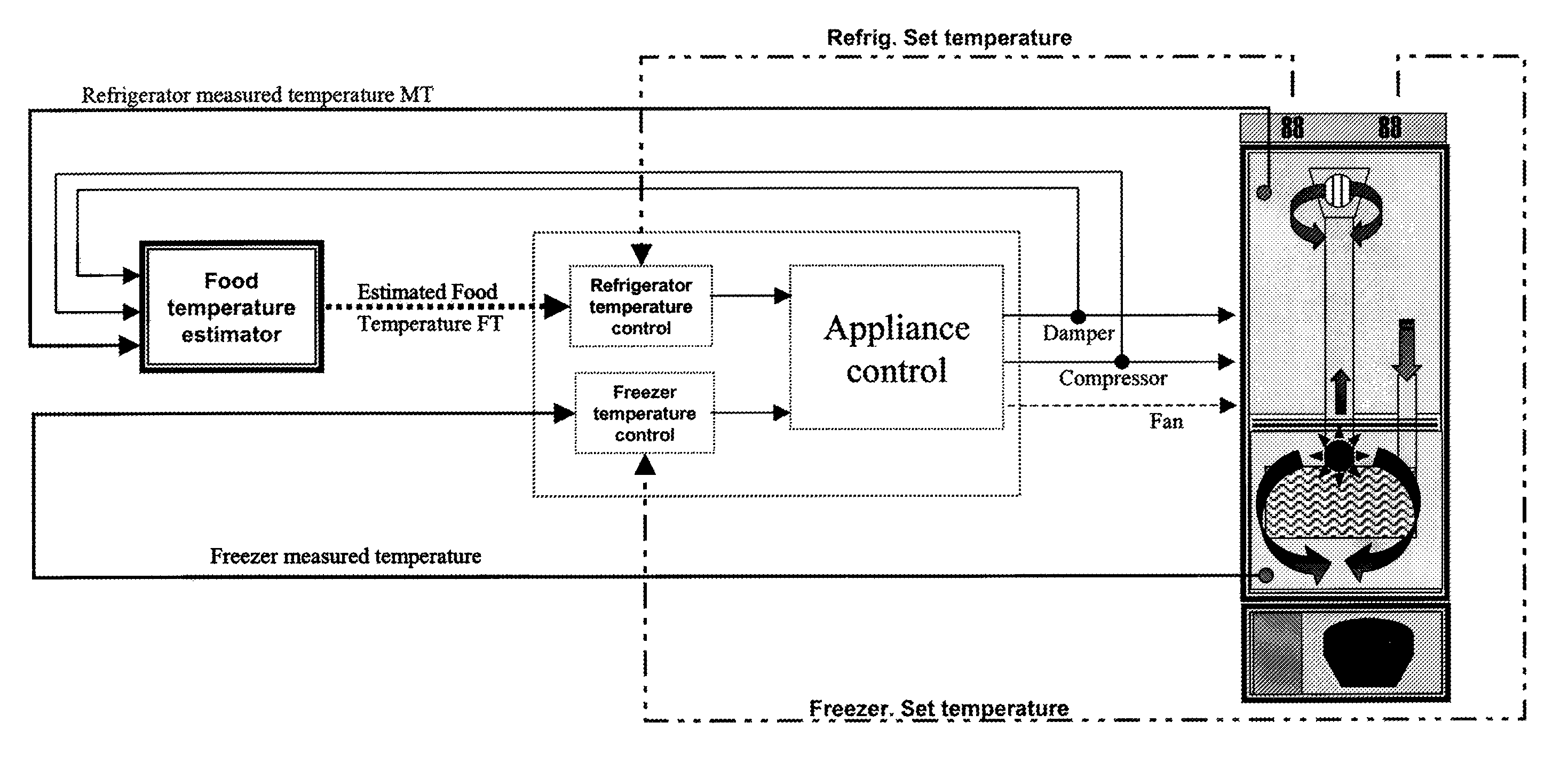 block diagram for temperature control in a refrigerator Images Gallery.  patent us7596432 method for estimating the food temperature inside rh  google com pg