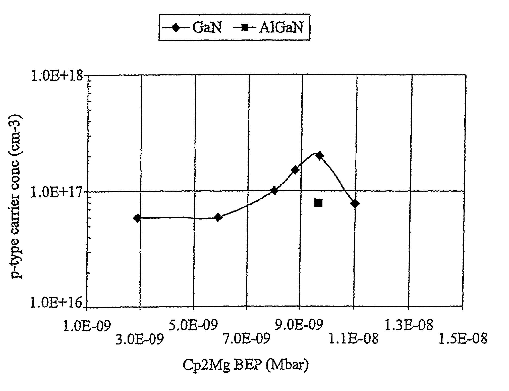 Magnesium Nitride At Room Temperature