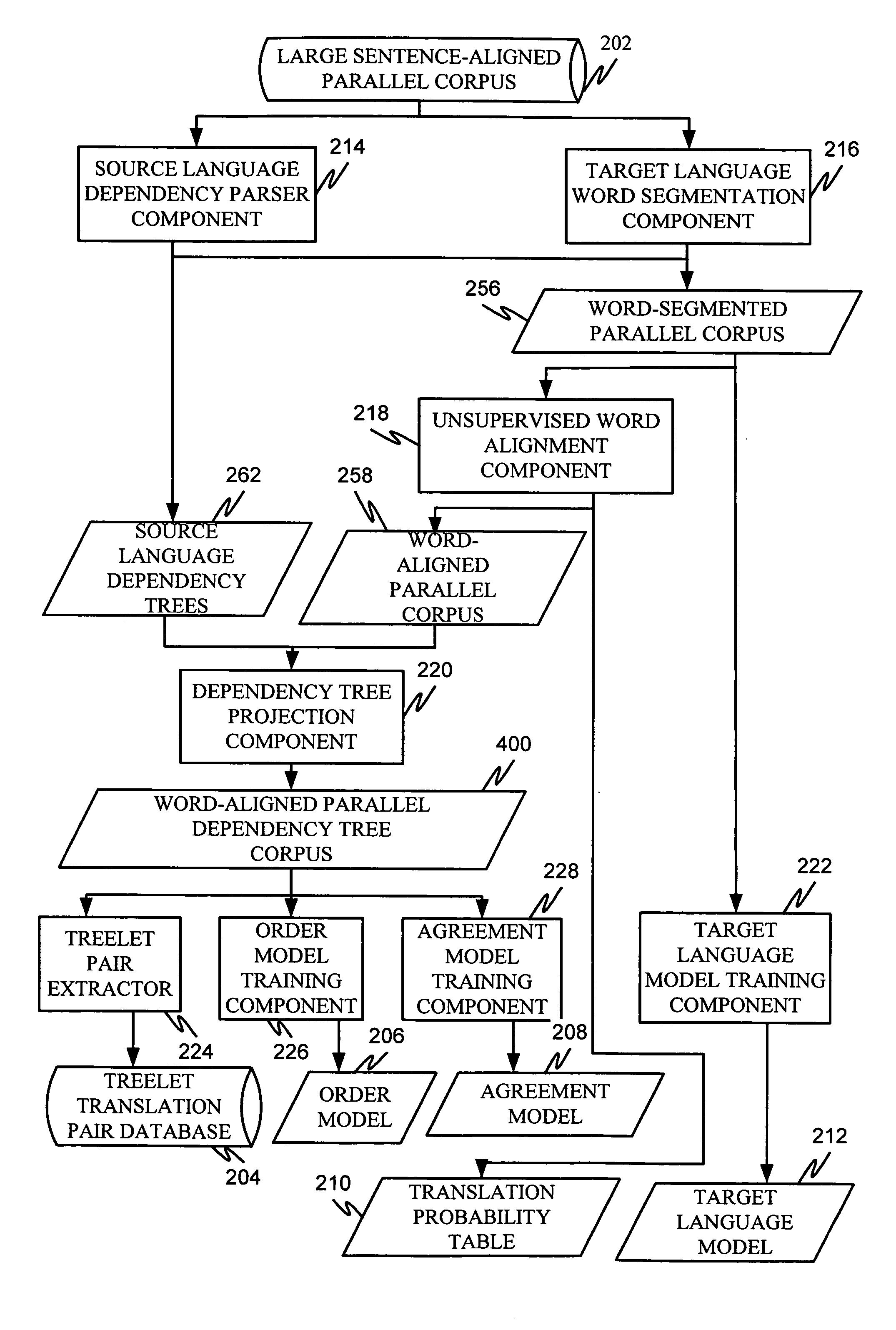 machine translation system