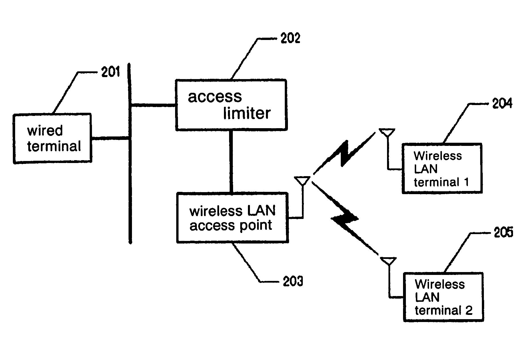 Patent Us7729324 Method Of Limiting Communication Access Between Wireless Lan Diagram Drawing