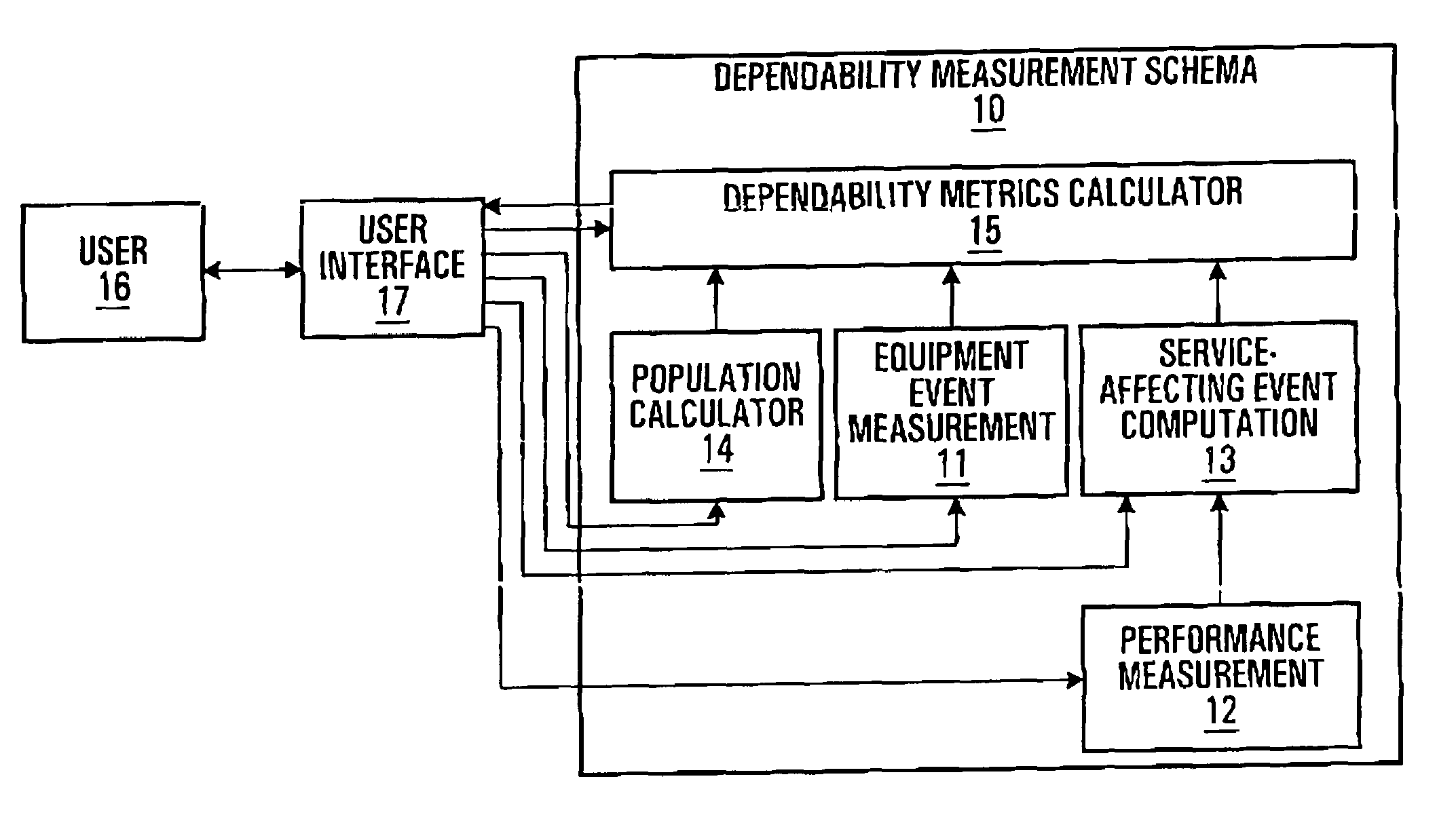 Patent US7733787 - Dependability measurement schema for
