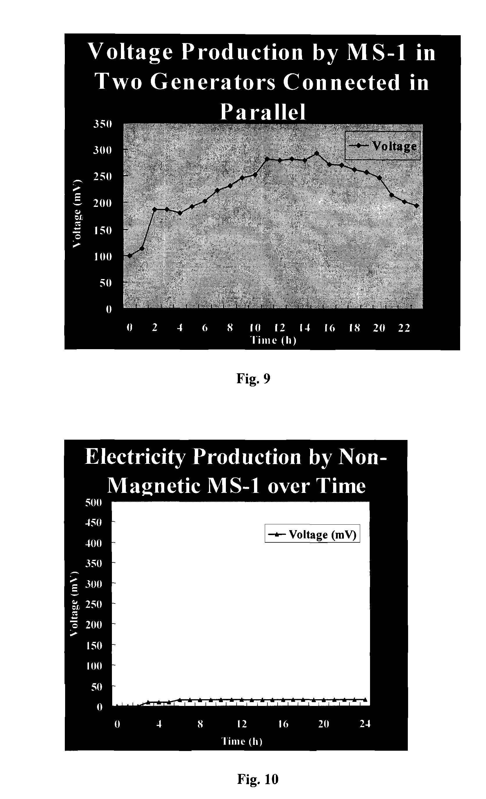 Brevet US7749727 - Generation of electropotential using