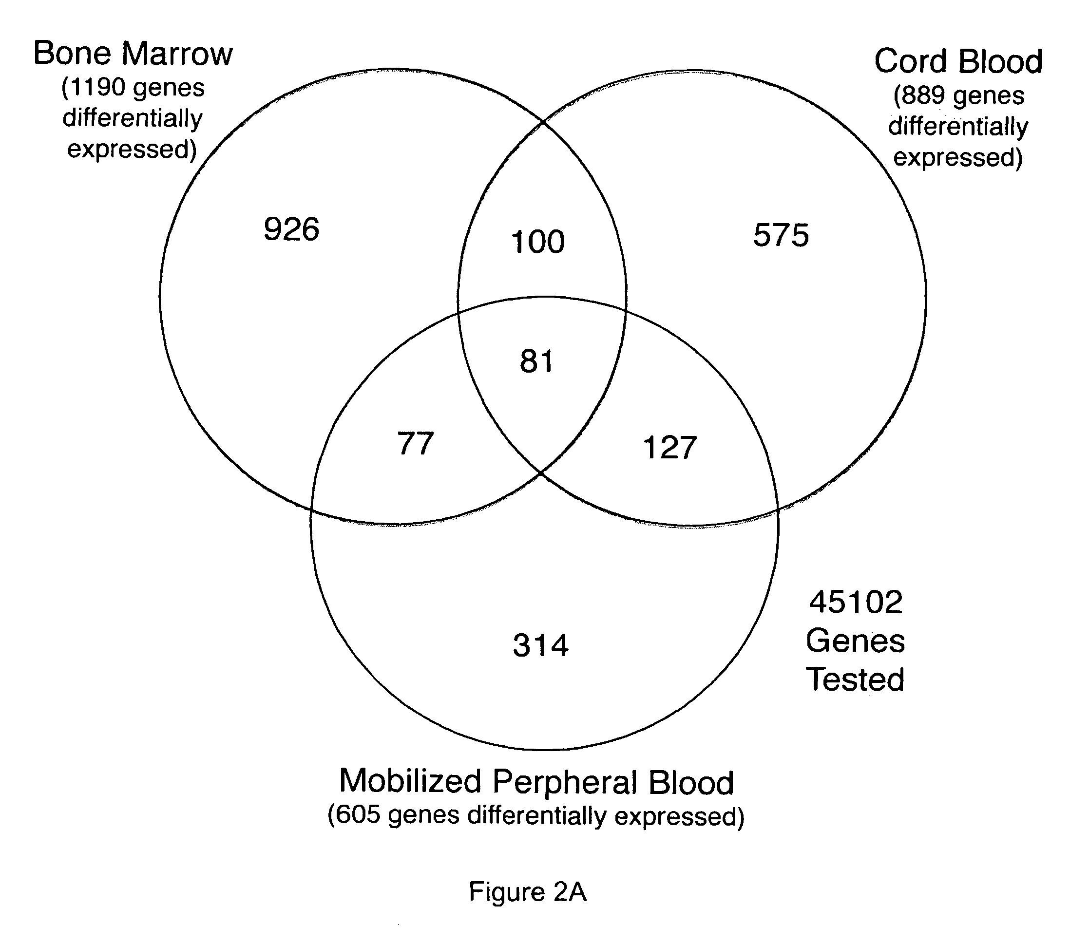 Patent US7799528 - Therapeutic and diagnostic applications of genes