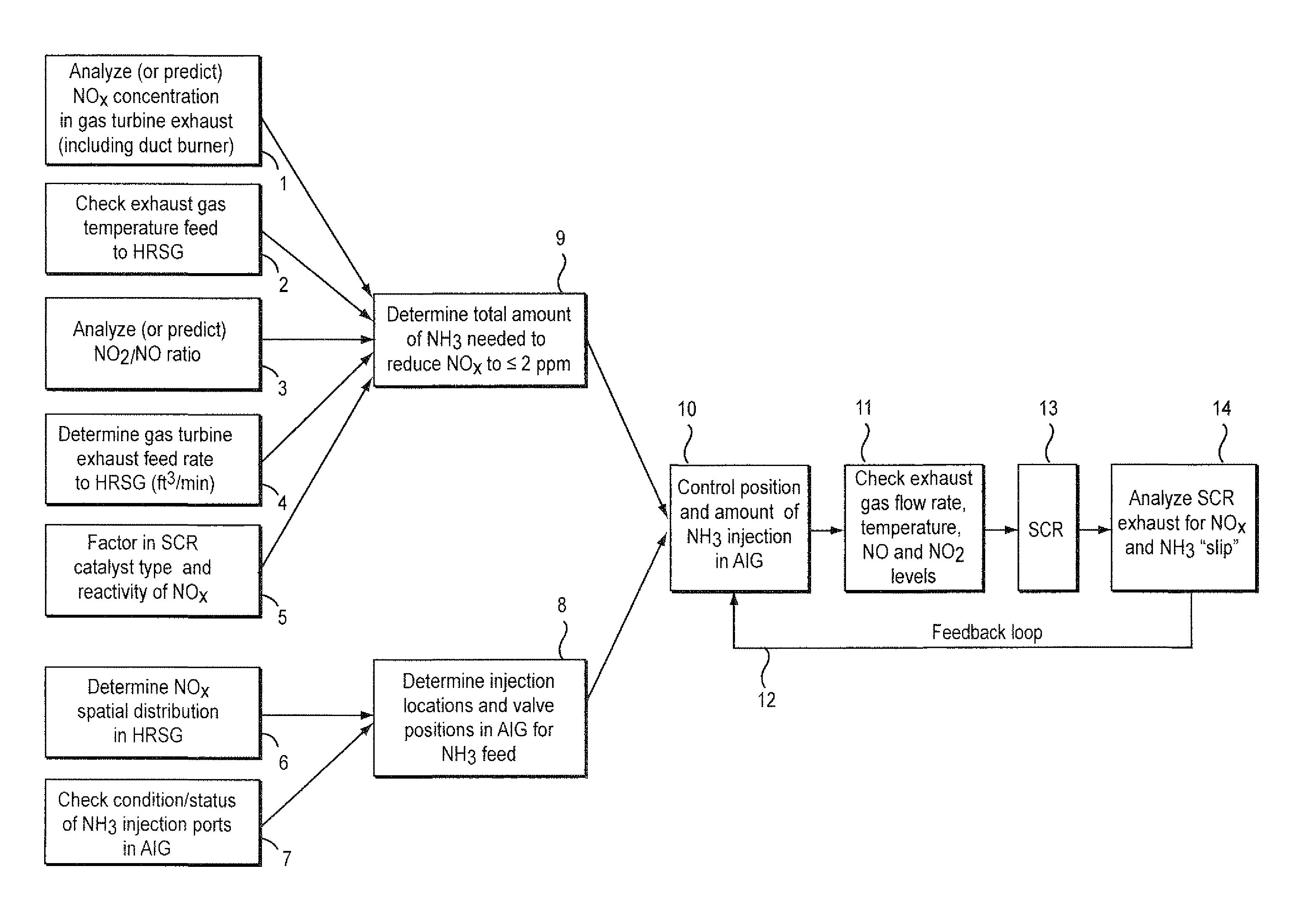 Patent US Model based tuning of ammonia distribution and