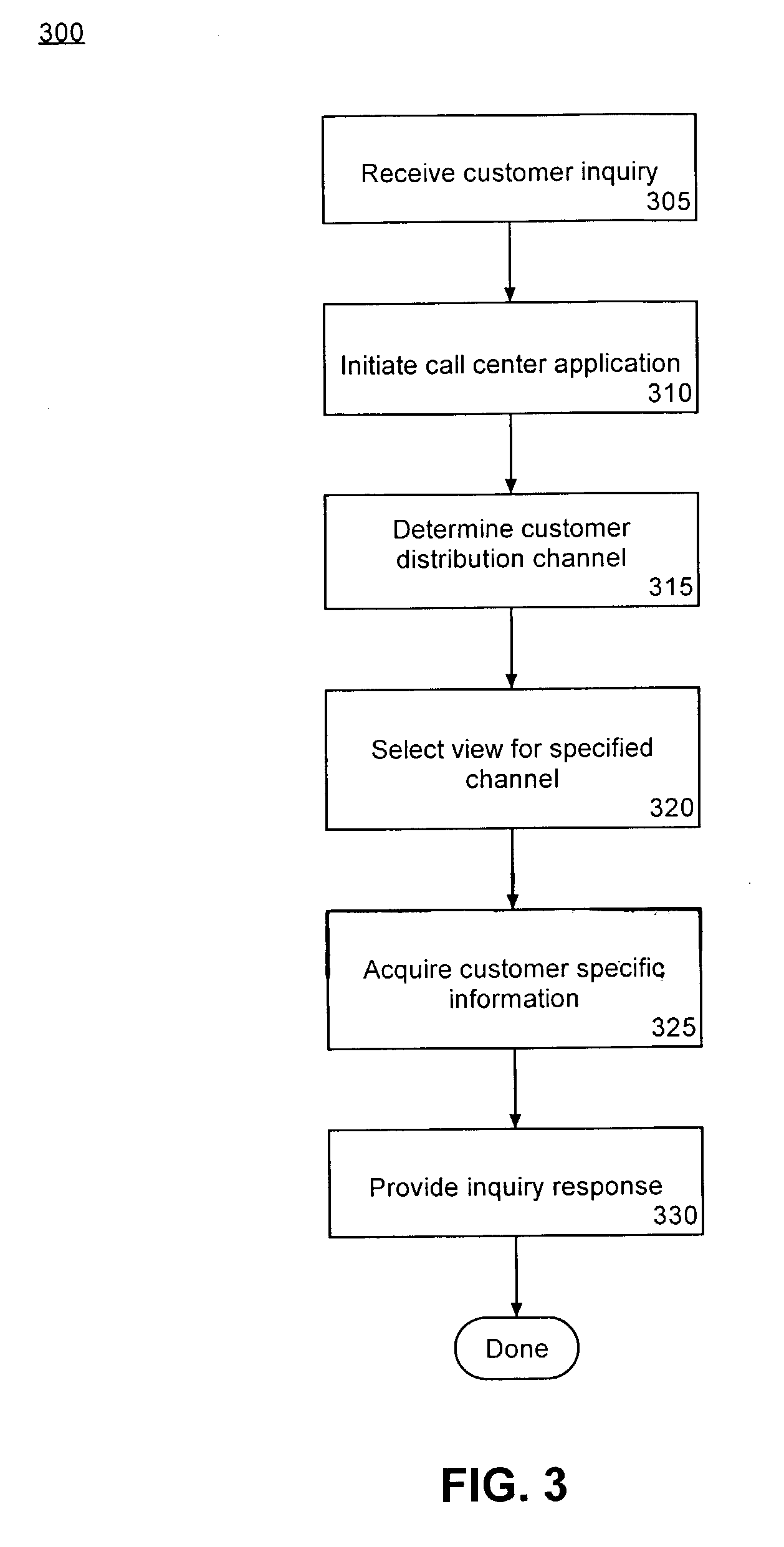 different computer network relationship management